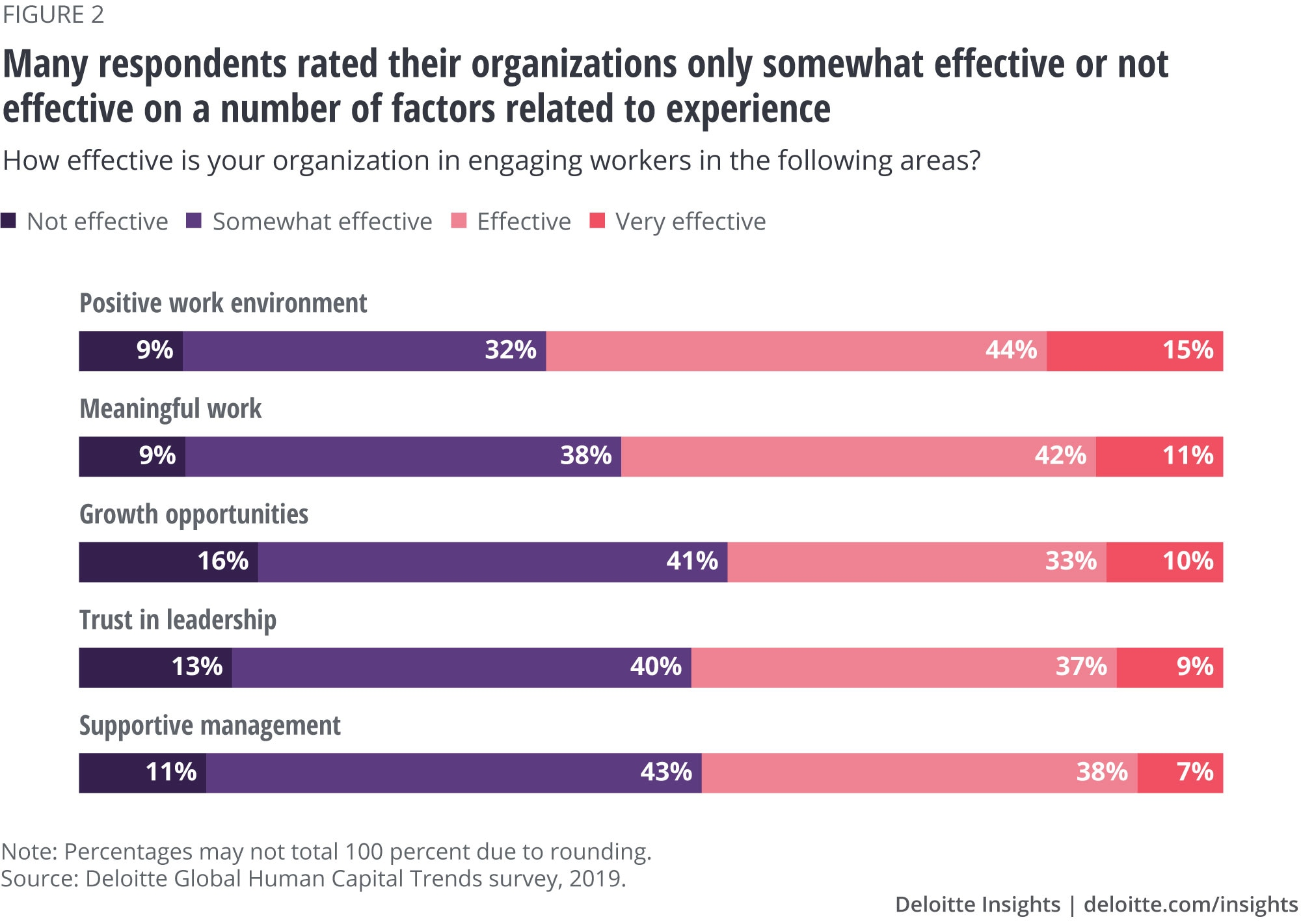 Many respondents rated their organizations only somewhat effective or not effective on a number of factors related to experience