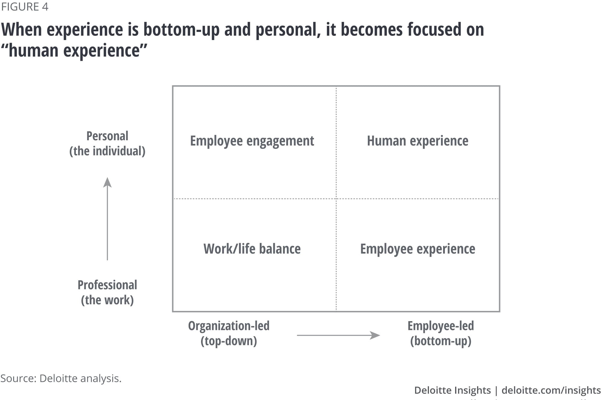 "When experience is bottom-up and personal, it becomes focused on ""human experience"""