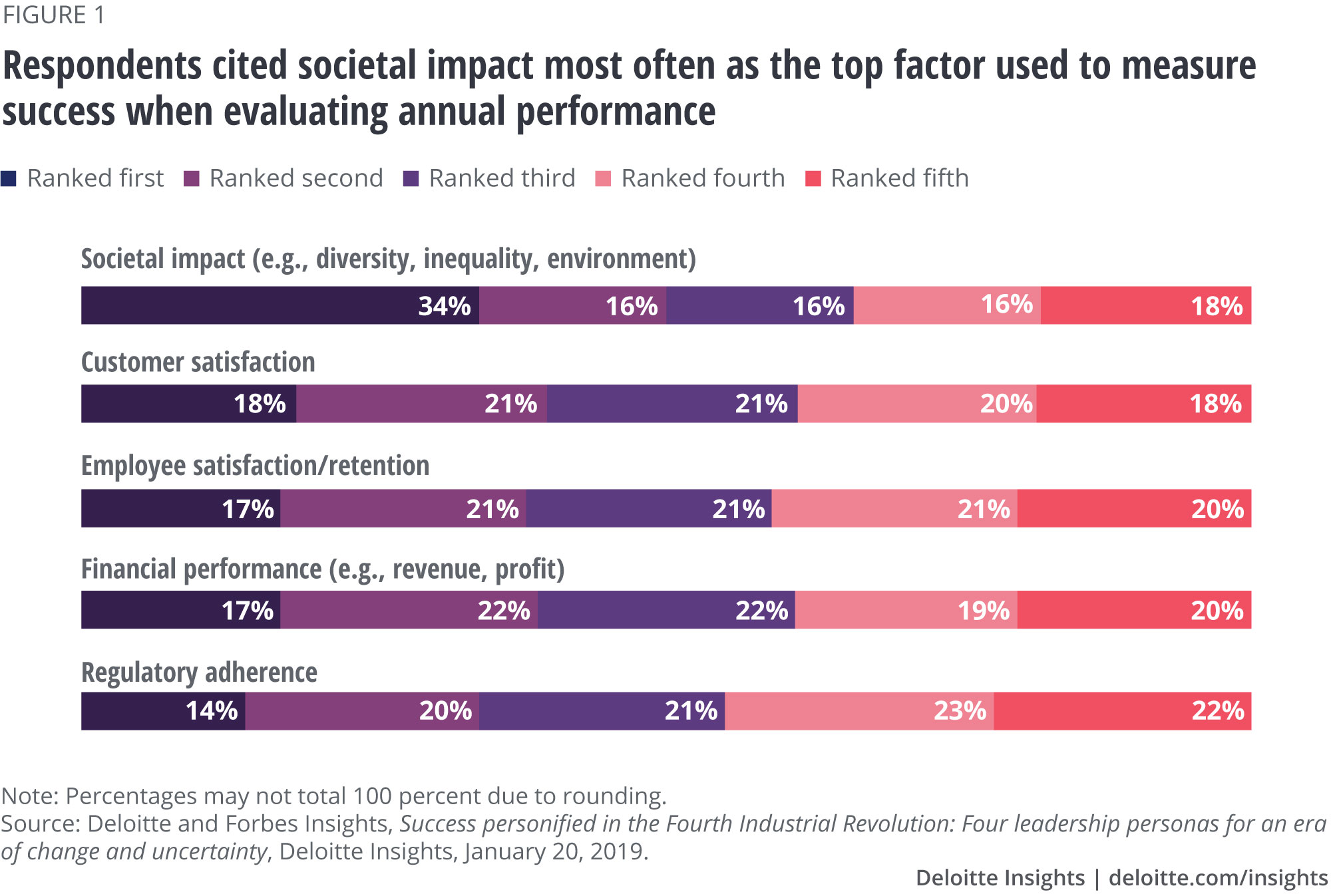 Respondents cited societal impact most often as the top factor used to measure success when evaluating annual performance