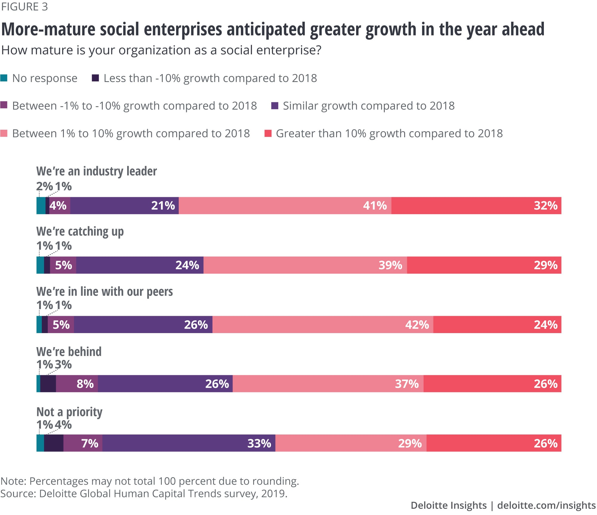 More-mature social enterprises anticipated greater growth in the year ahead