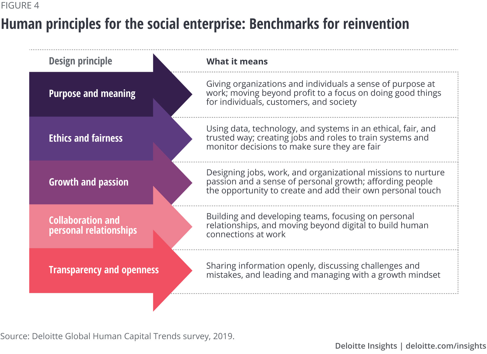 Human principles for the social enterprise: Benchmarks for reinvention