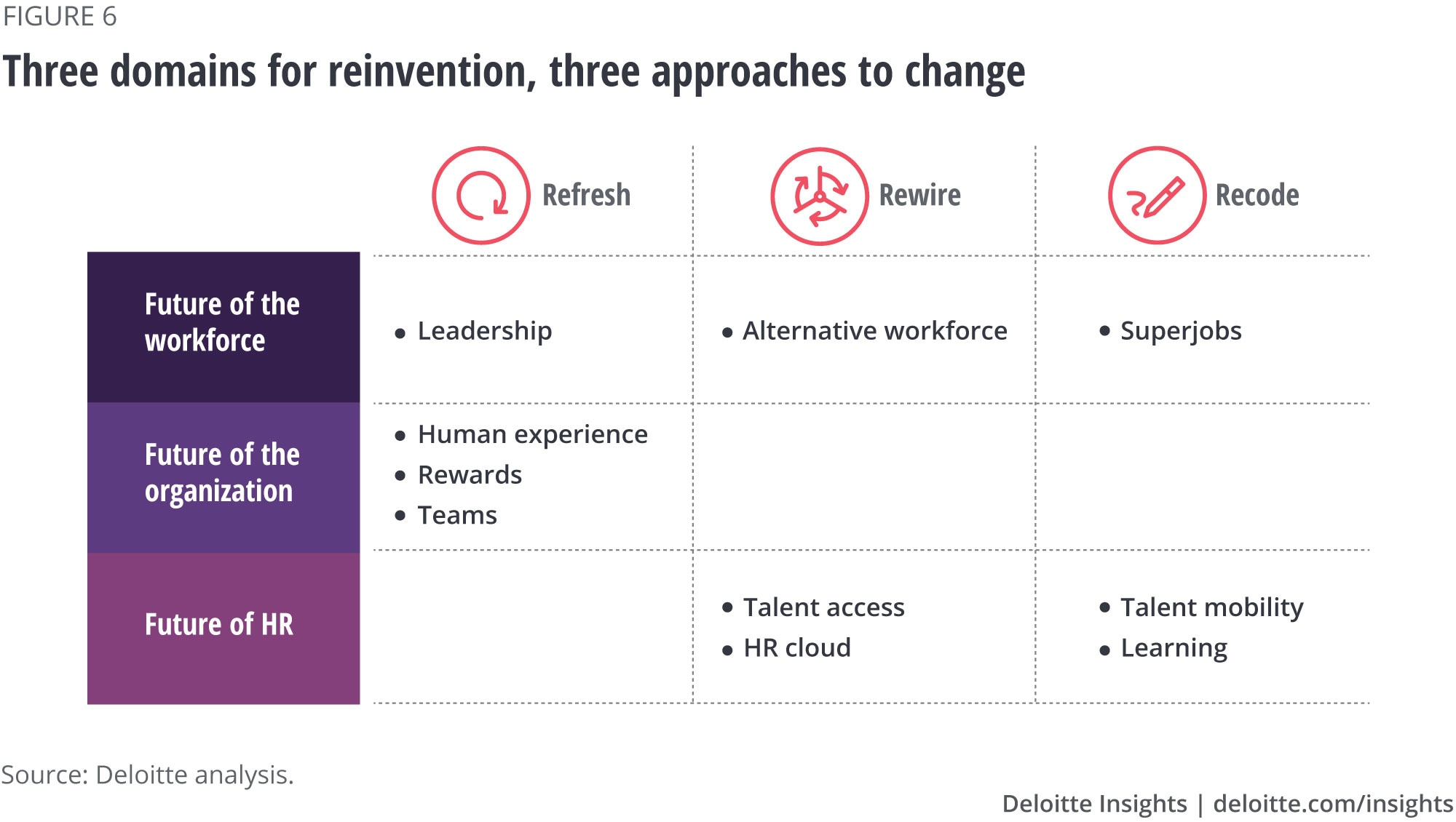 Three domains for reinvention, three approaches to change