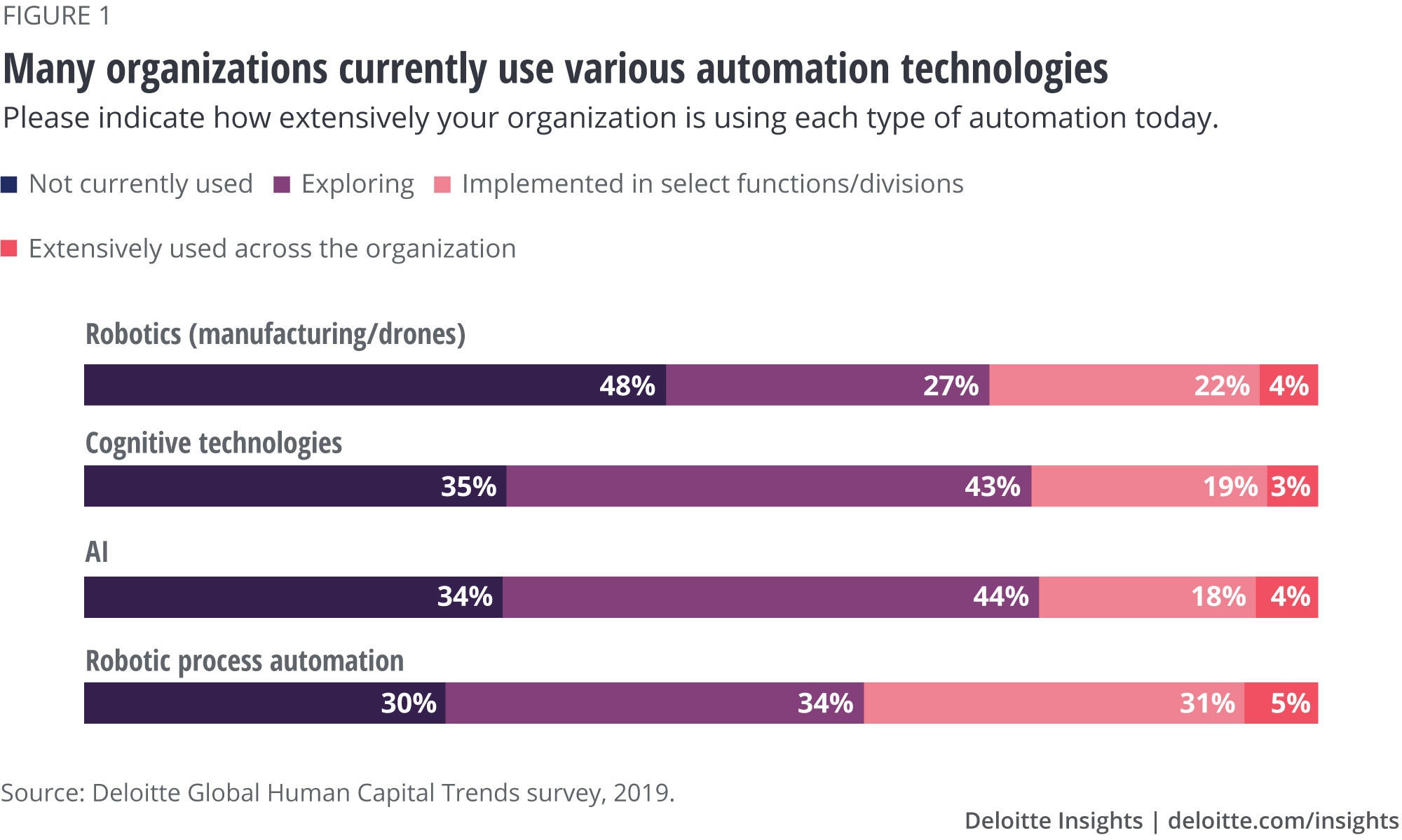Many organizations currently use various automation technologies