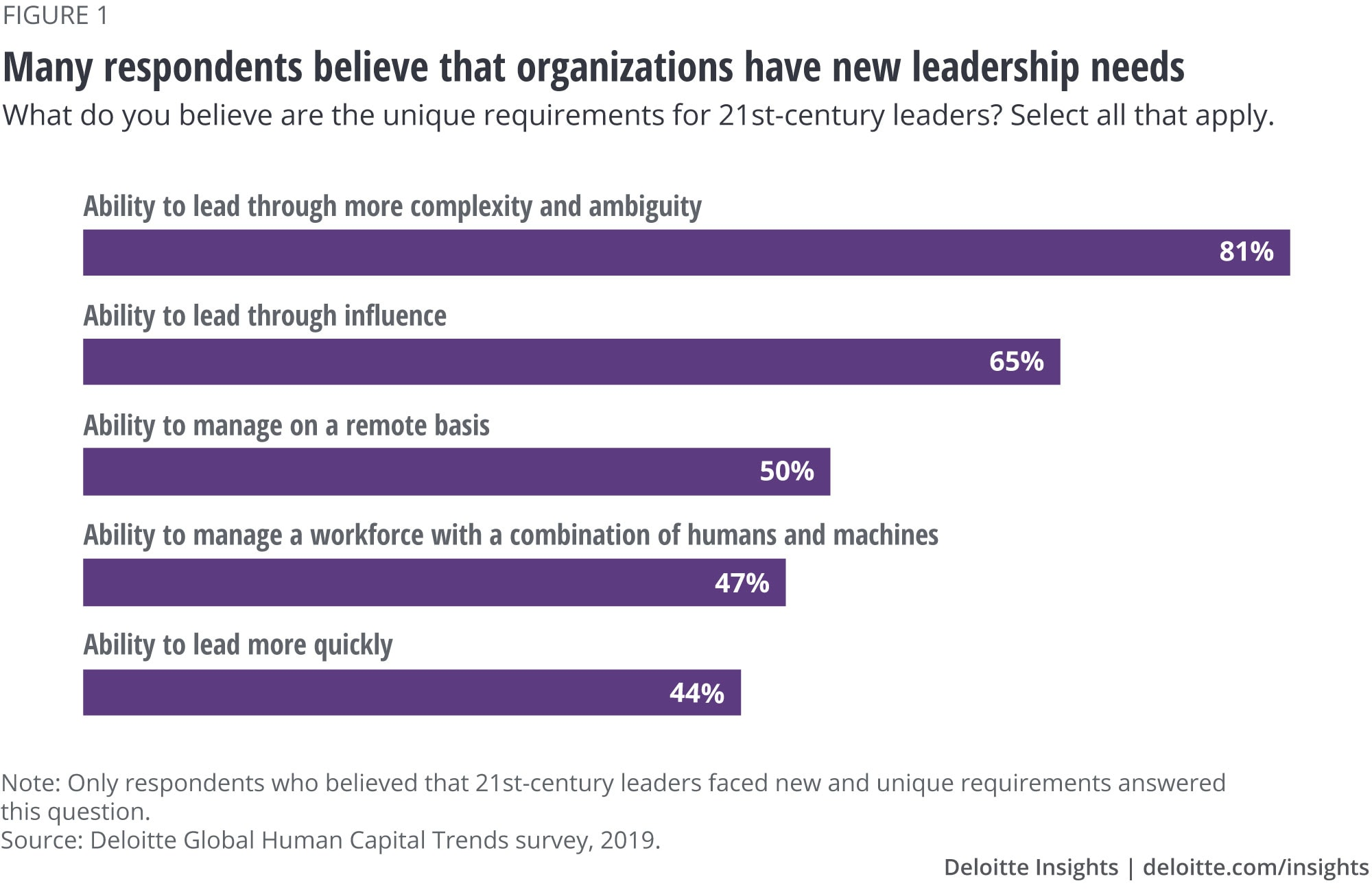 Many respondents believe that organizations have new leadership needs