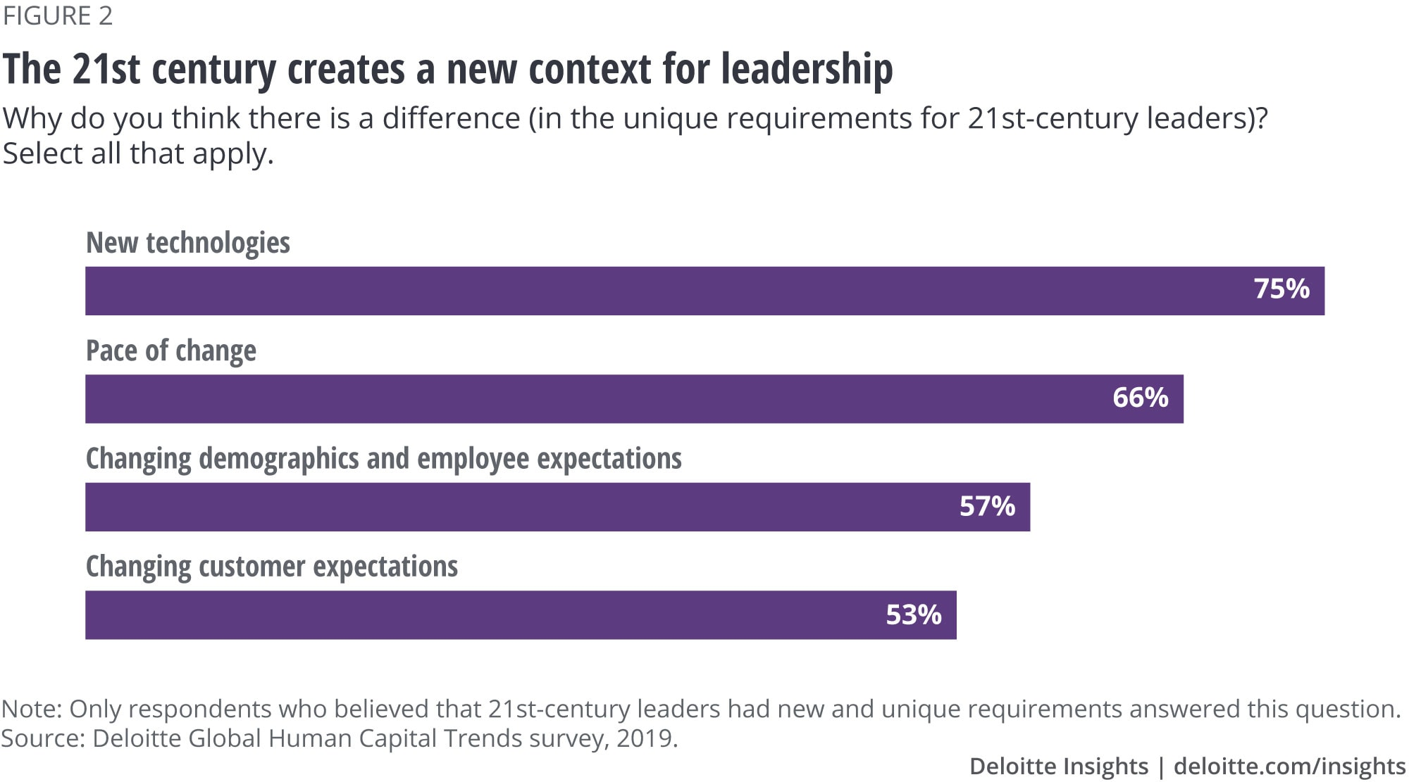 The 21st century creates a new context for leadership