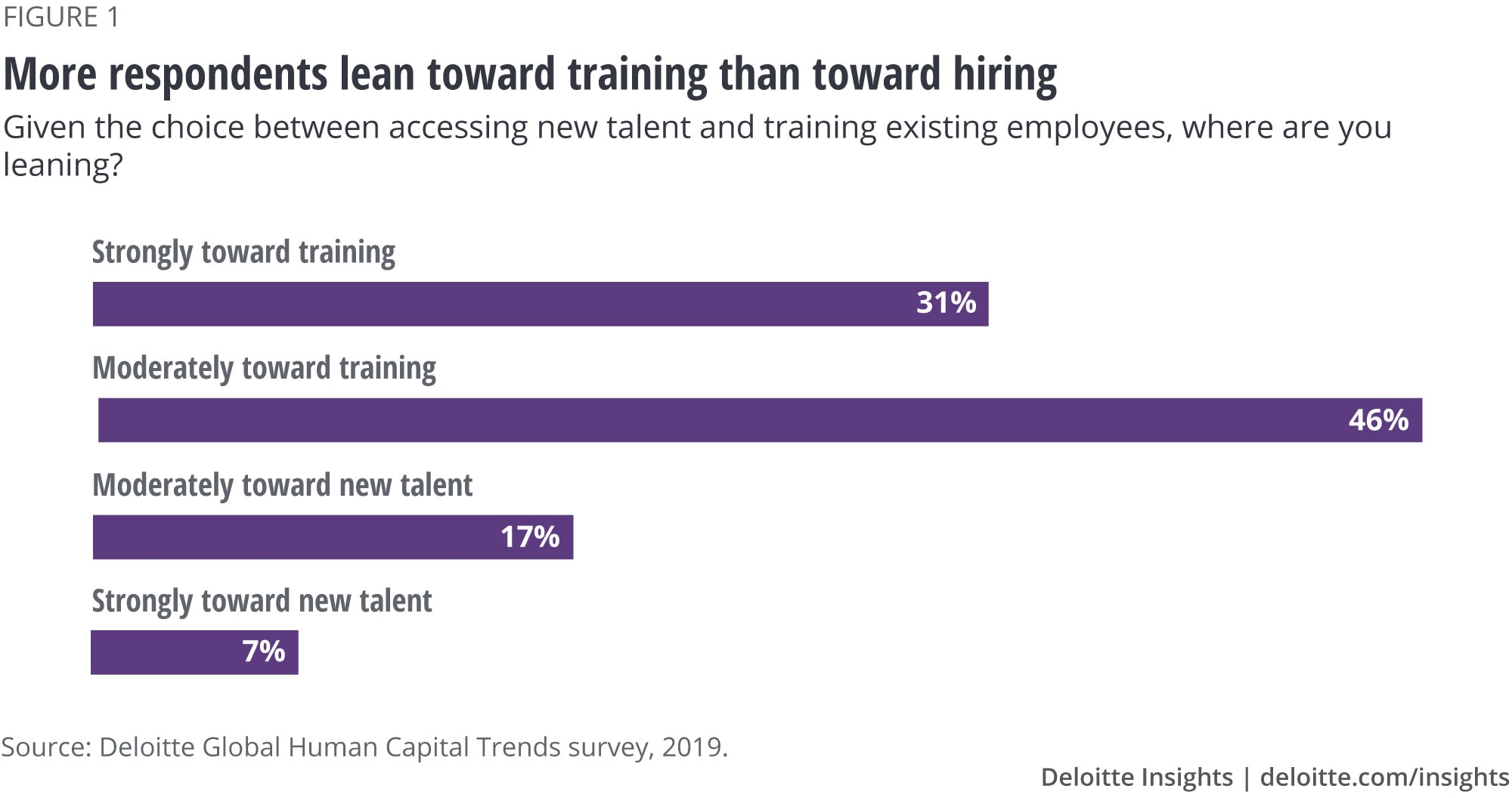 More respondents lean toward training than toward hiring