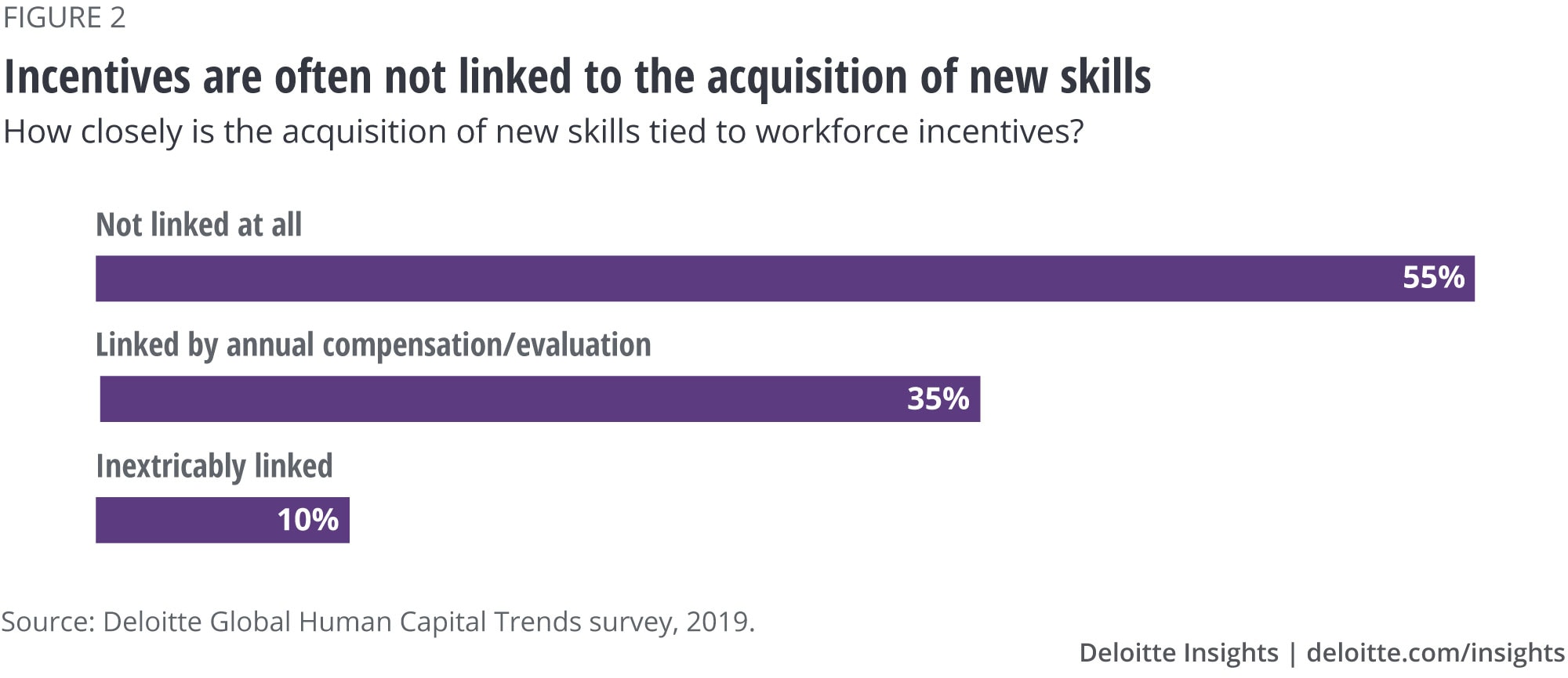 Incentives are often not linked to the acquisition of new skills
