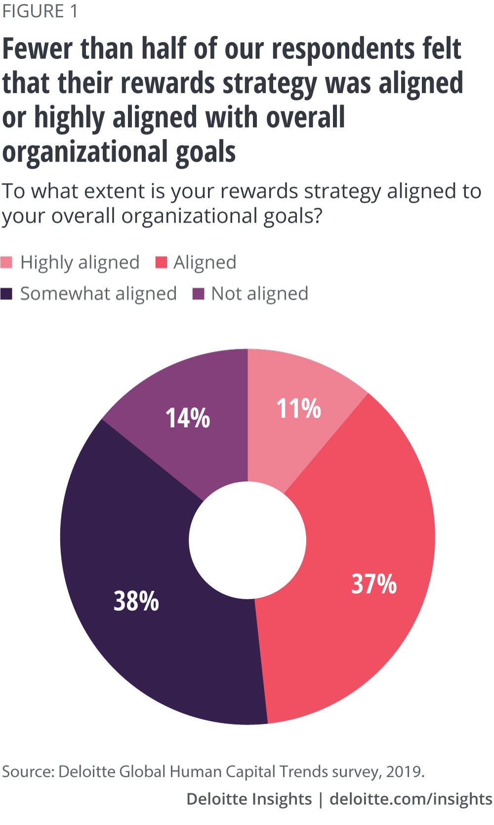 Fewer than half of our respondents felt that their rewards strategy was aligned or highly aligned with overall organization goals