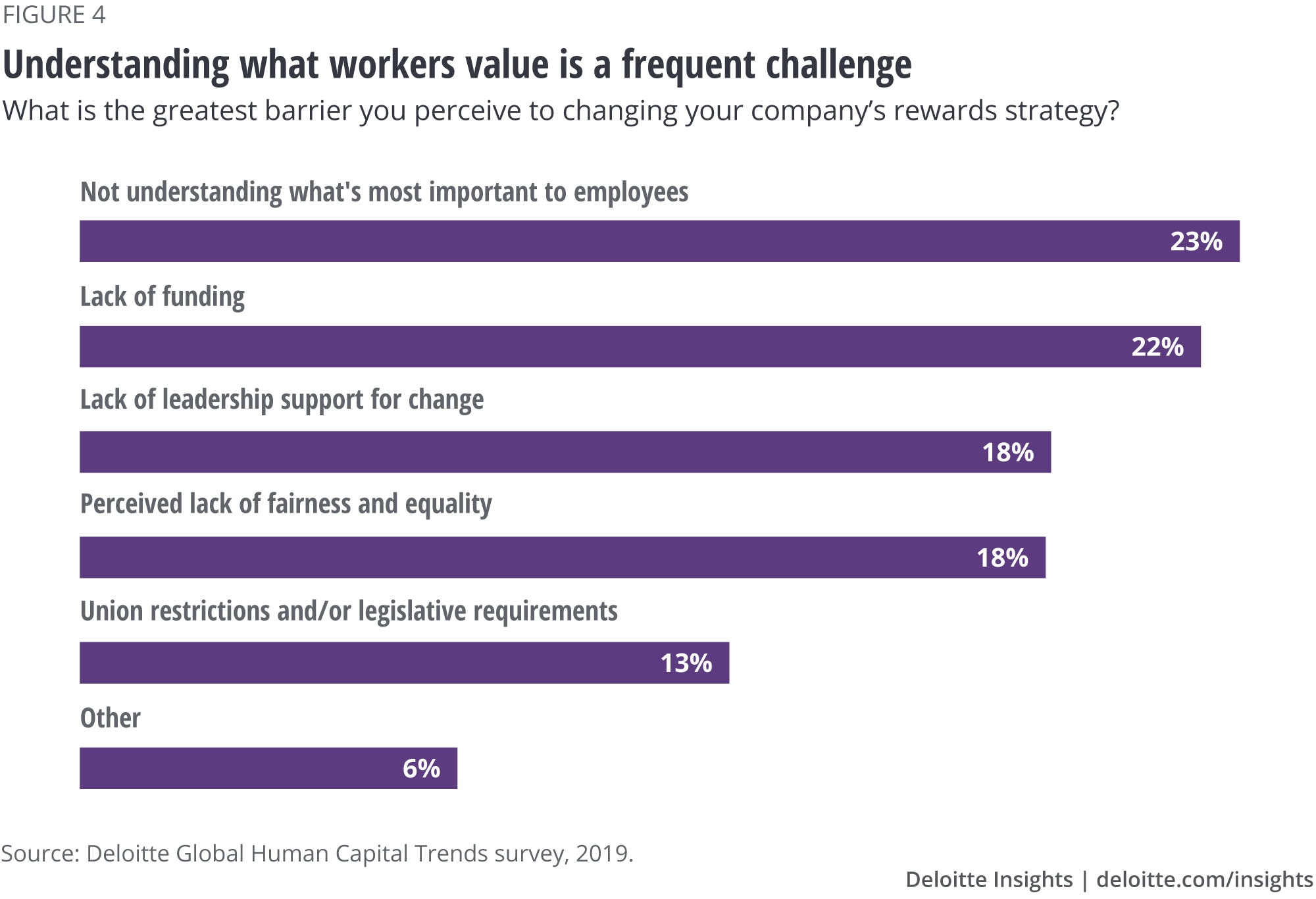 Understanding what workers value is a frequent challenge