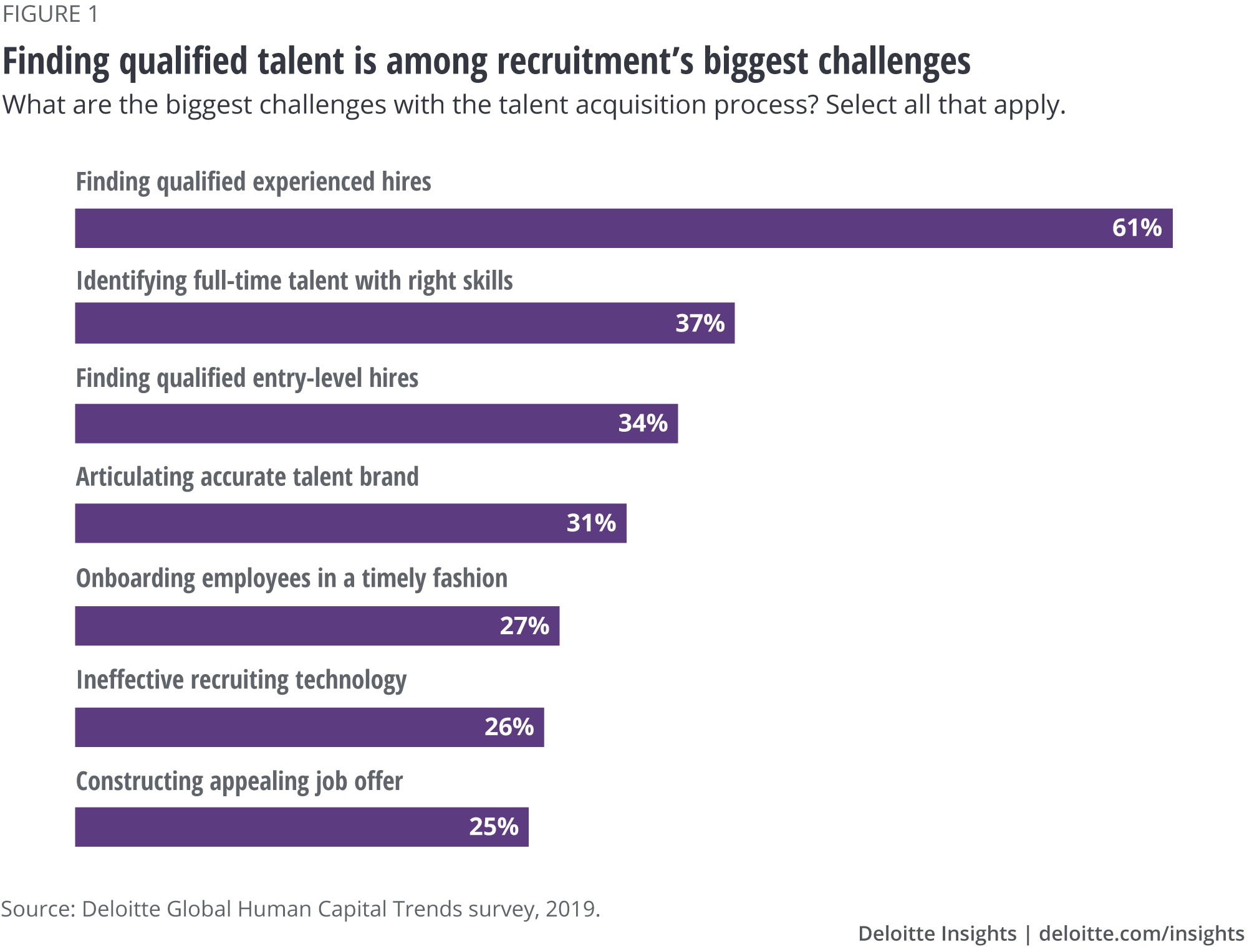 Finding qualified talent is among recruitment's biggest challenges
