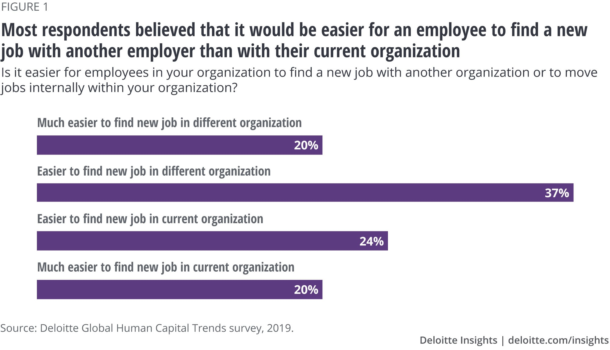Most respondents believed that it would be easier for an employee to find a new job with another employer than with their current organization
