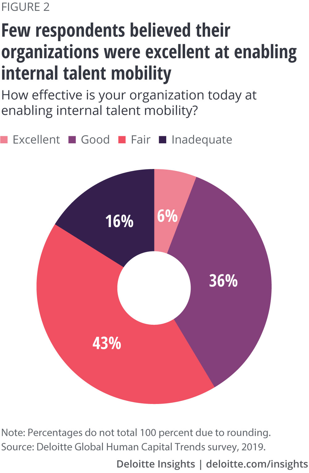 Few respondents believed their organizations were excellent at enabling internal mobility