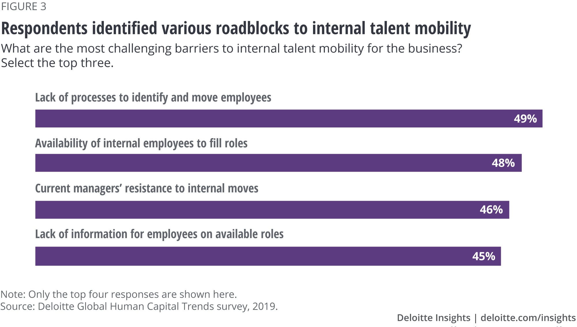 Respondents identified various roadblocks to internal talent mobility