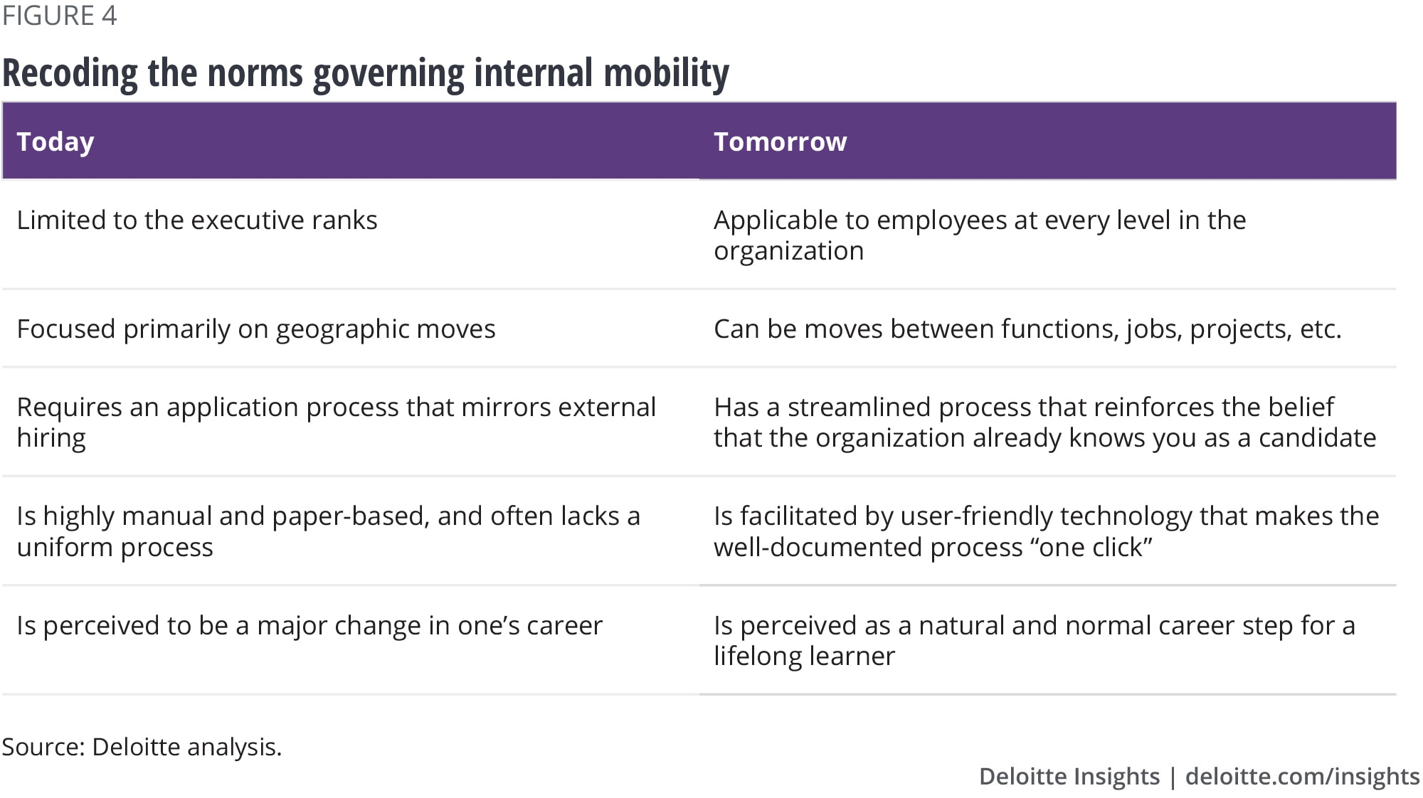 Recoding the norms governing internal mobility