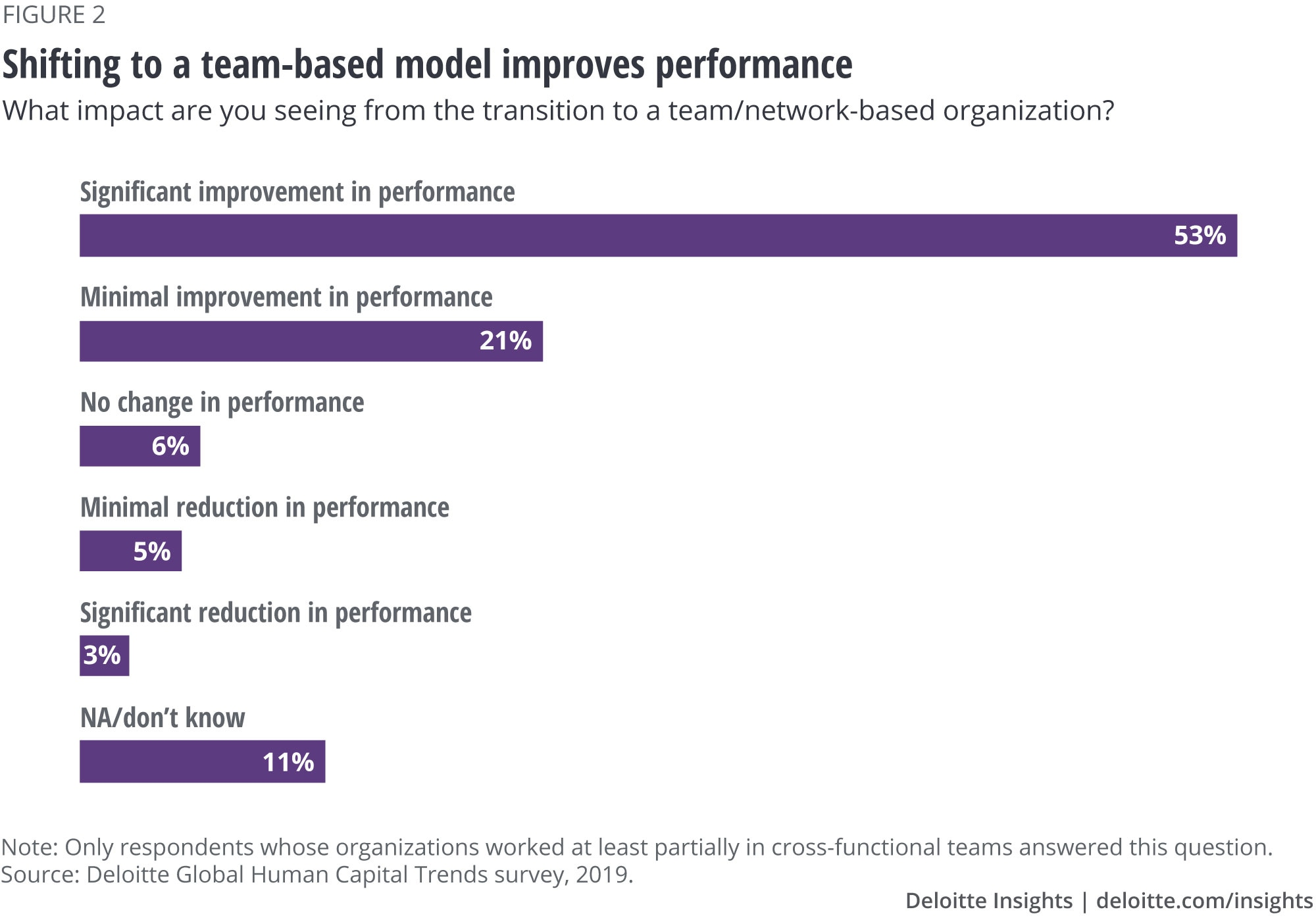 Shifting to a team-based model improves performance