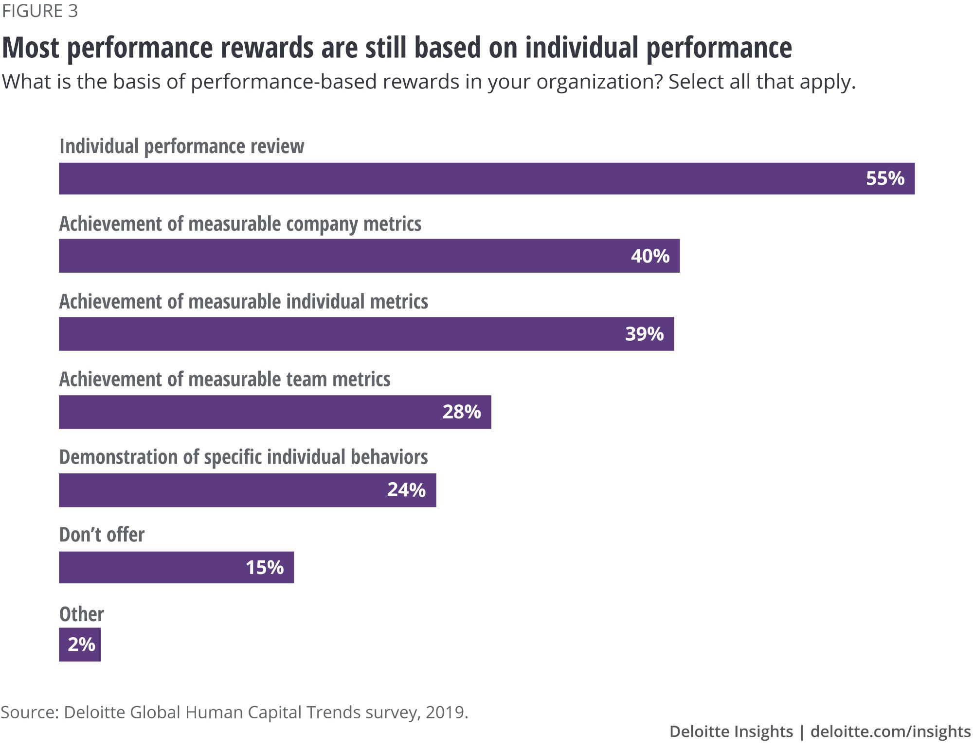 Most performance rewards are still based on individual performance