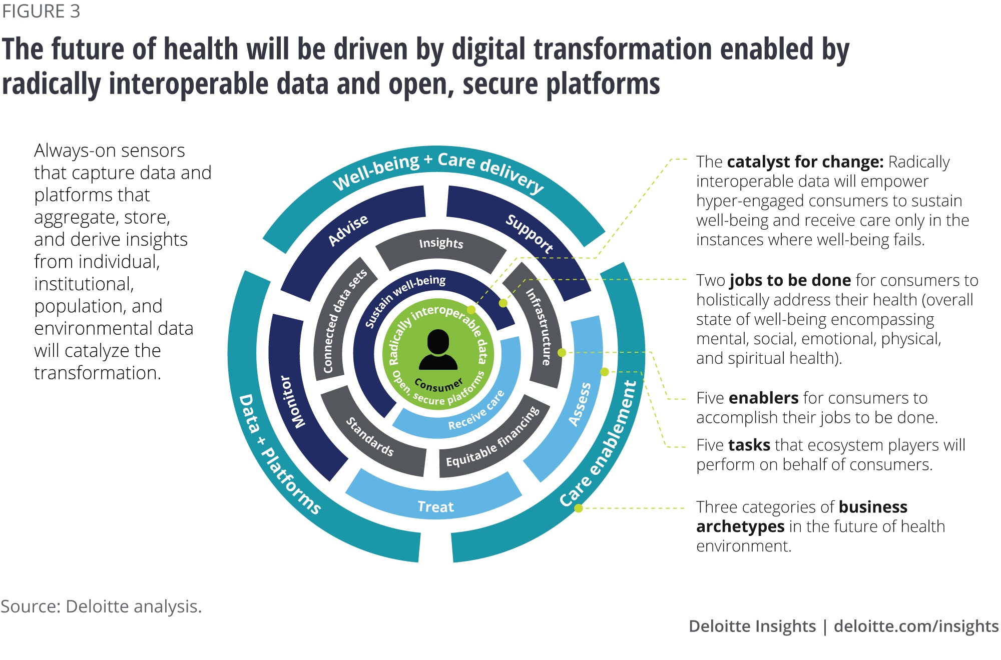 The future of health will be driven by digital transformation enabled by radically interoperable data and open, secure platforms