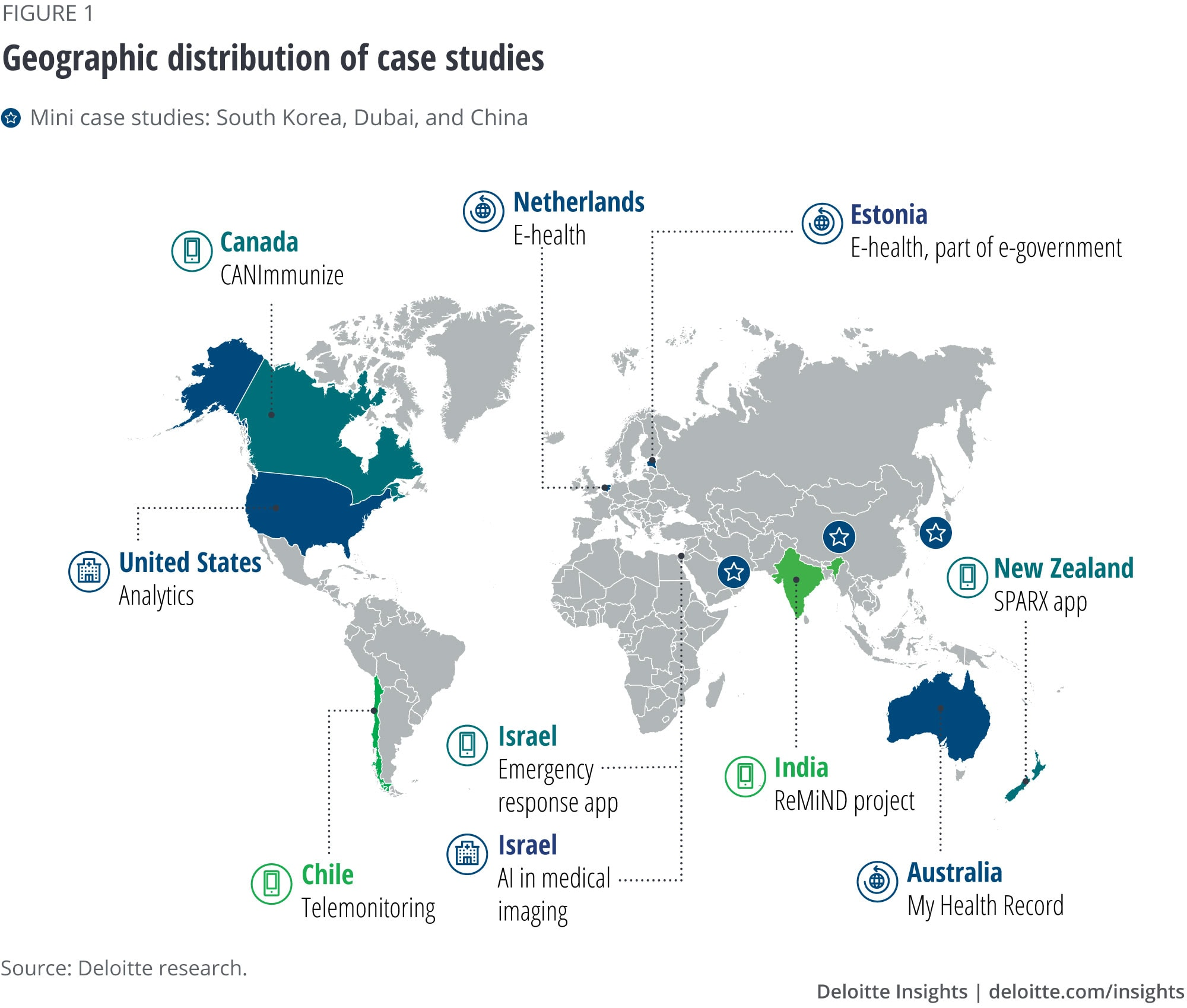 Geographic distribution of case studies