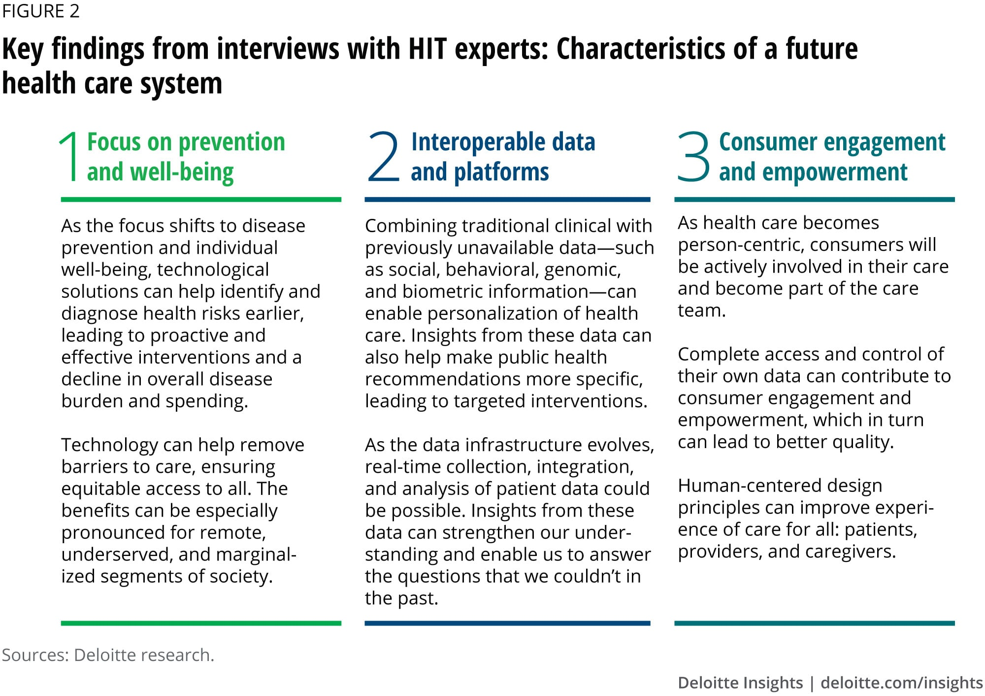 Key findings from interviews with HIT experts: Characteristics of a future health care system