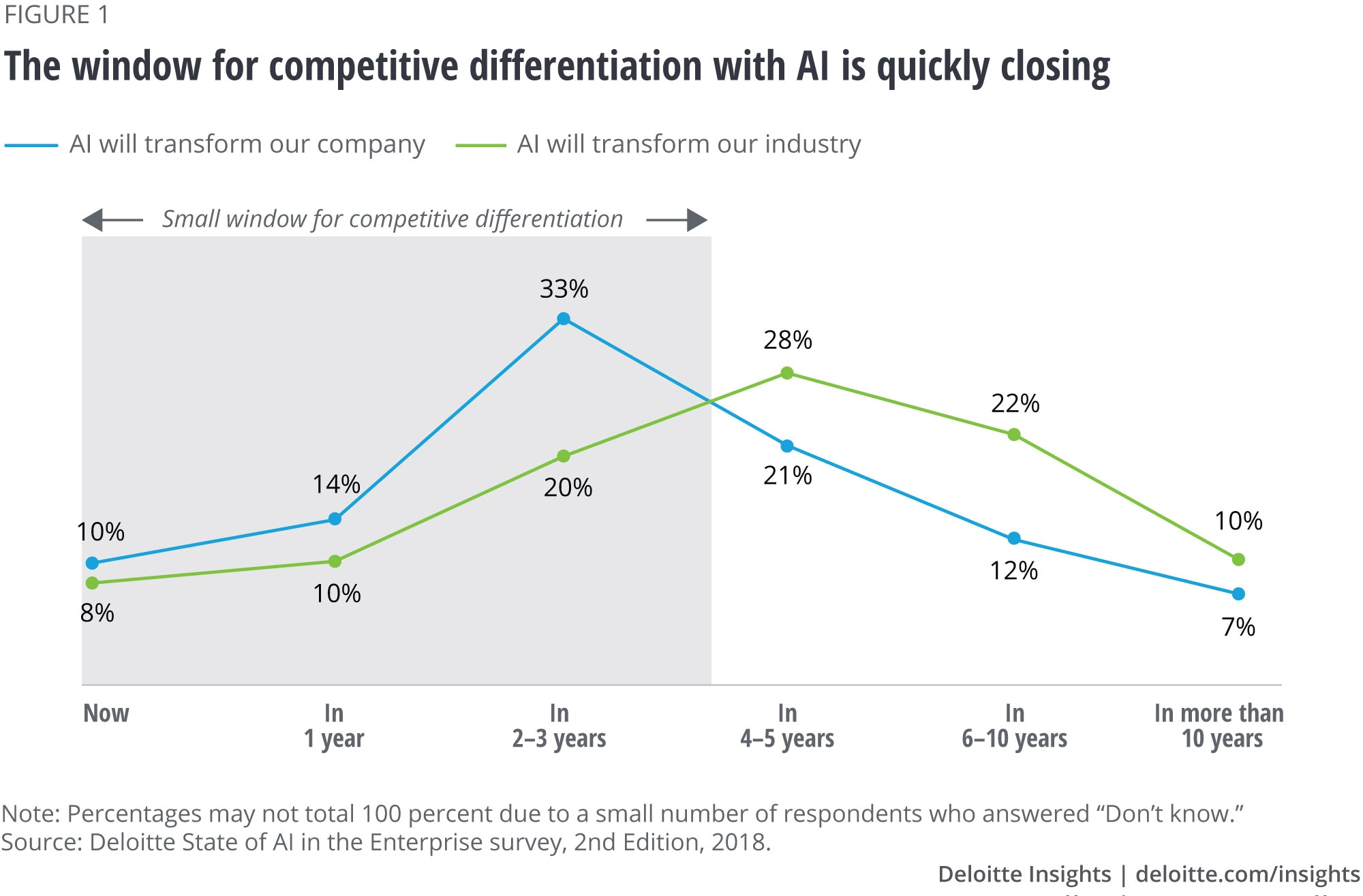 The window for competitive differentiation with AI is quickly closing
