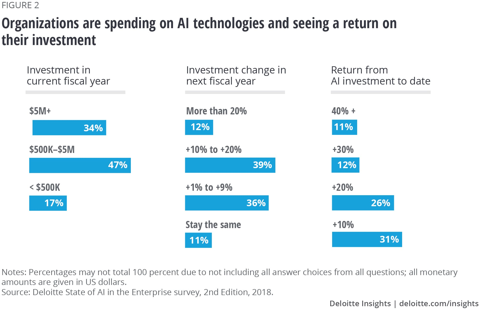 Organizations are spending on AI technologies and seeing a return on their investment