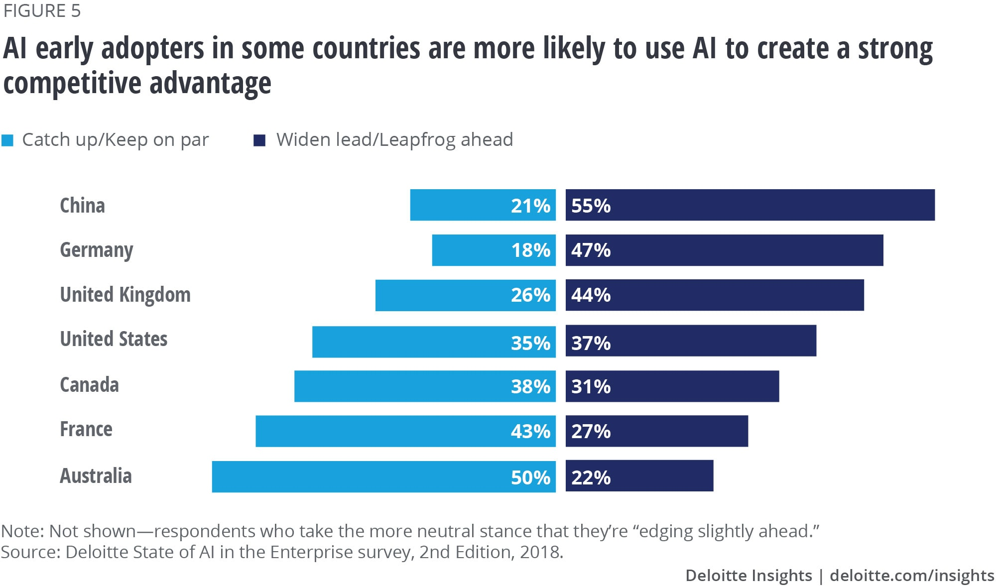 AI early adopters in some countries are more likely to use AI to create a strong competitive advantage