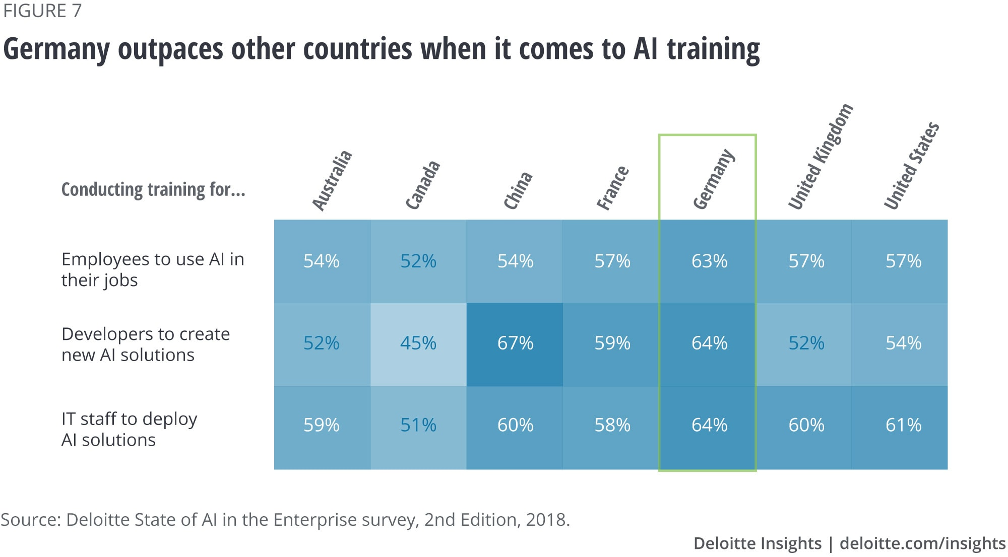 Germany outpaces other countries when it comes to AI training