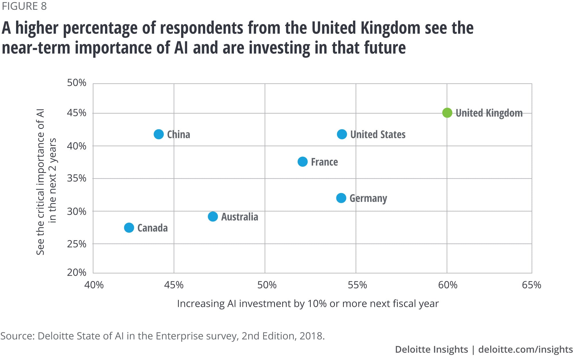 A higher percentage of respondents from the United Kingdom see the near-term importance of AI and are investing in that future