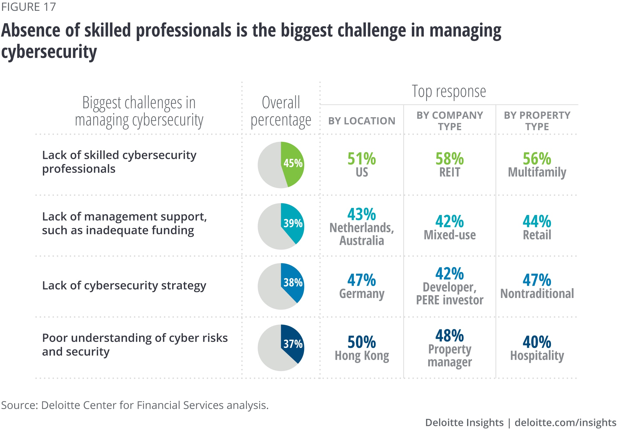 Absence of skilled professionals is the biggest challenge in managing cybersecurity