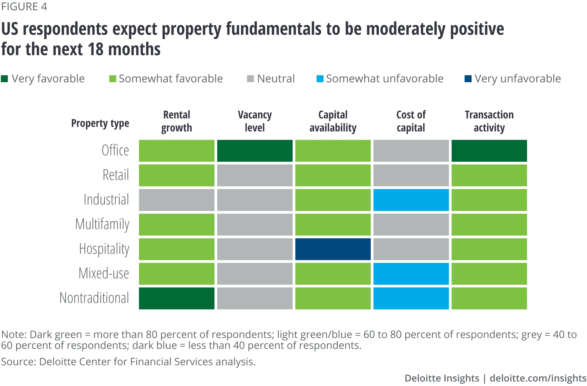 US respondents expect property fundamentals to be moderately positive for the next 18 months