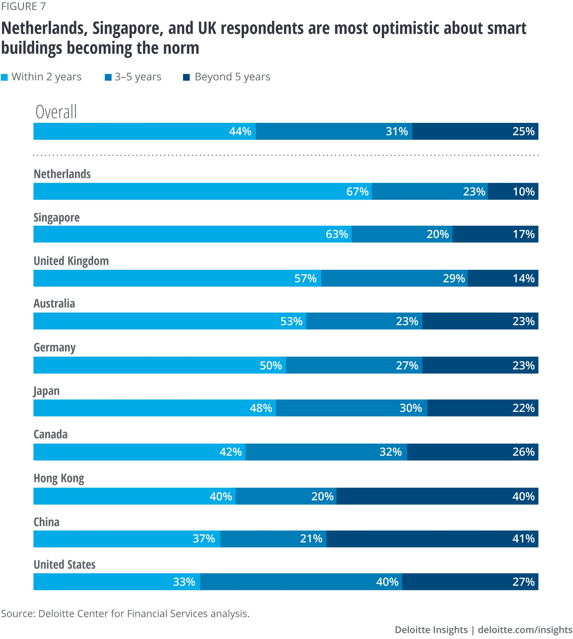 Netherlands, Singapore, and UK respondents are more optimistic about smart buildings becoming the norm