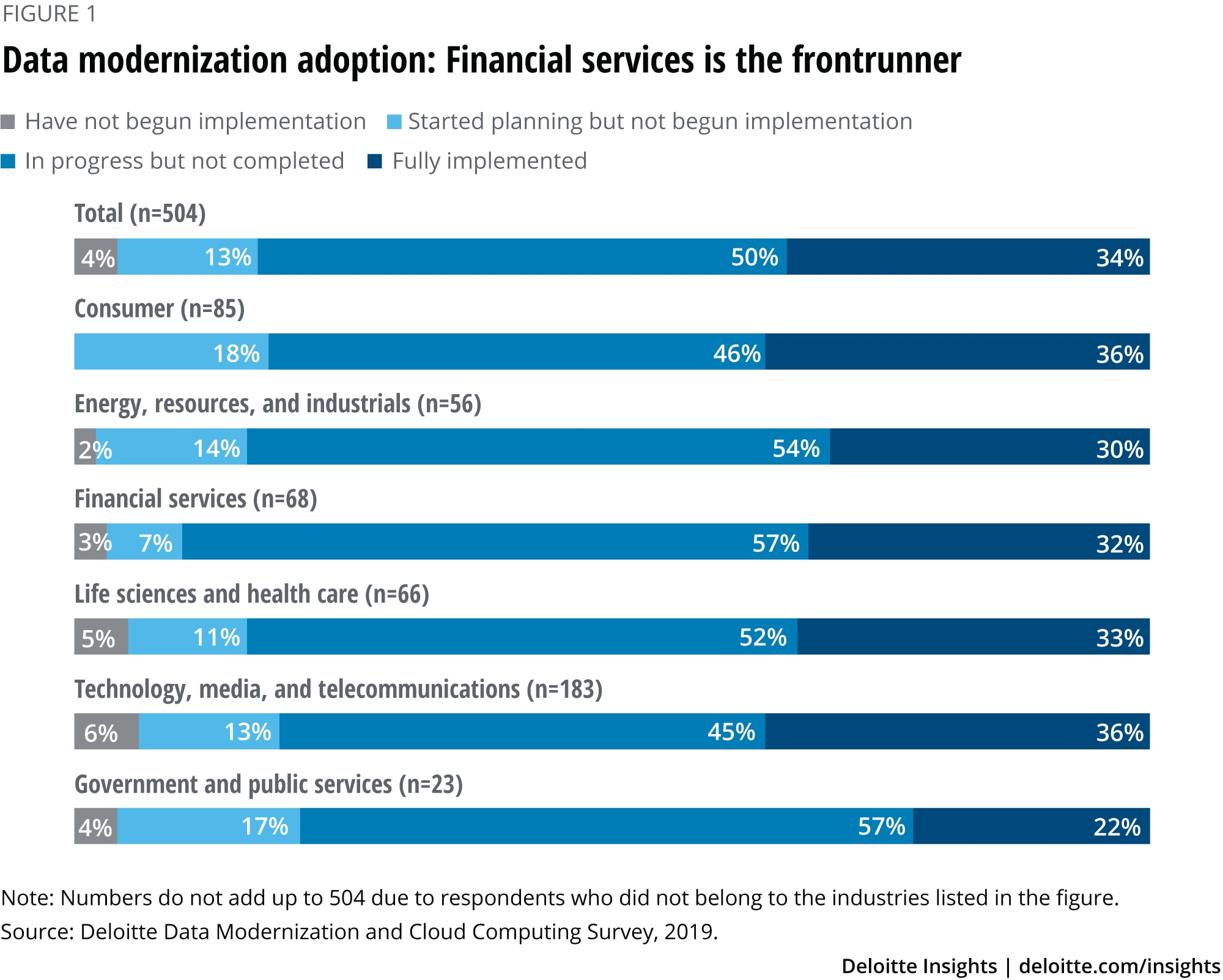 Data modernization adoption: Financial services is the frontrunner