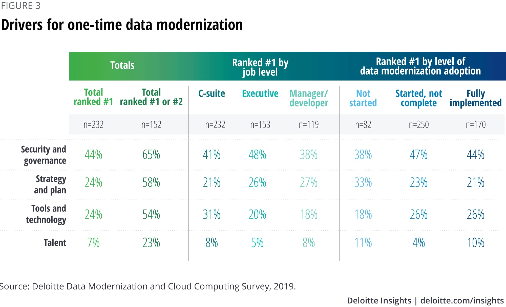 Drivers for one-time data modernization