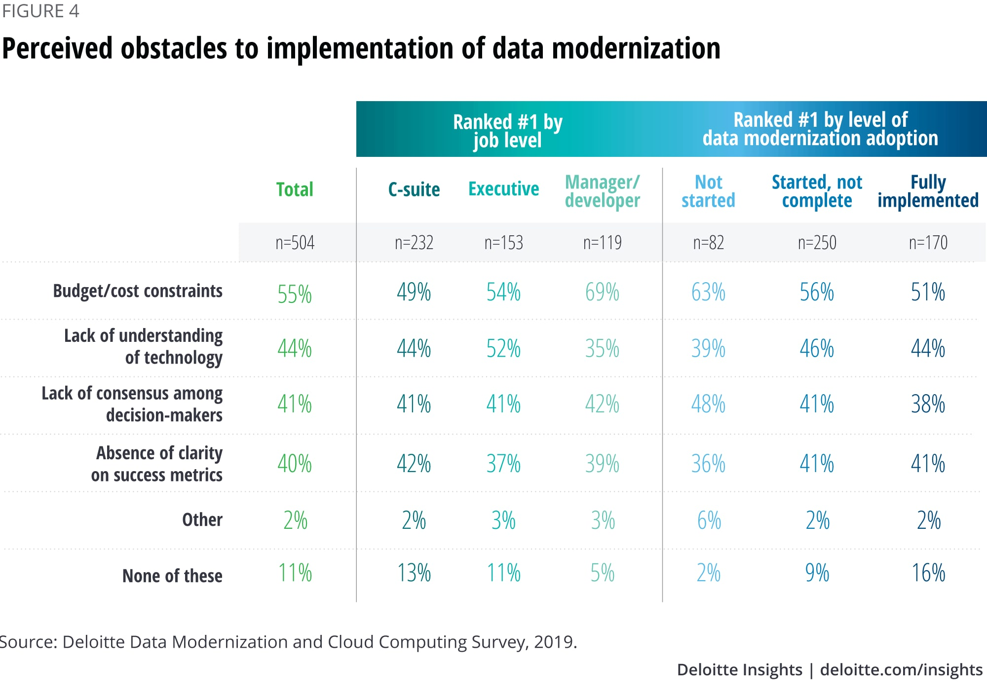 Perceived obstacles to implementation of data modernization