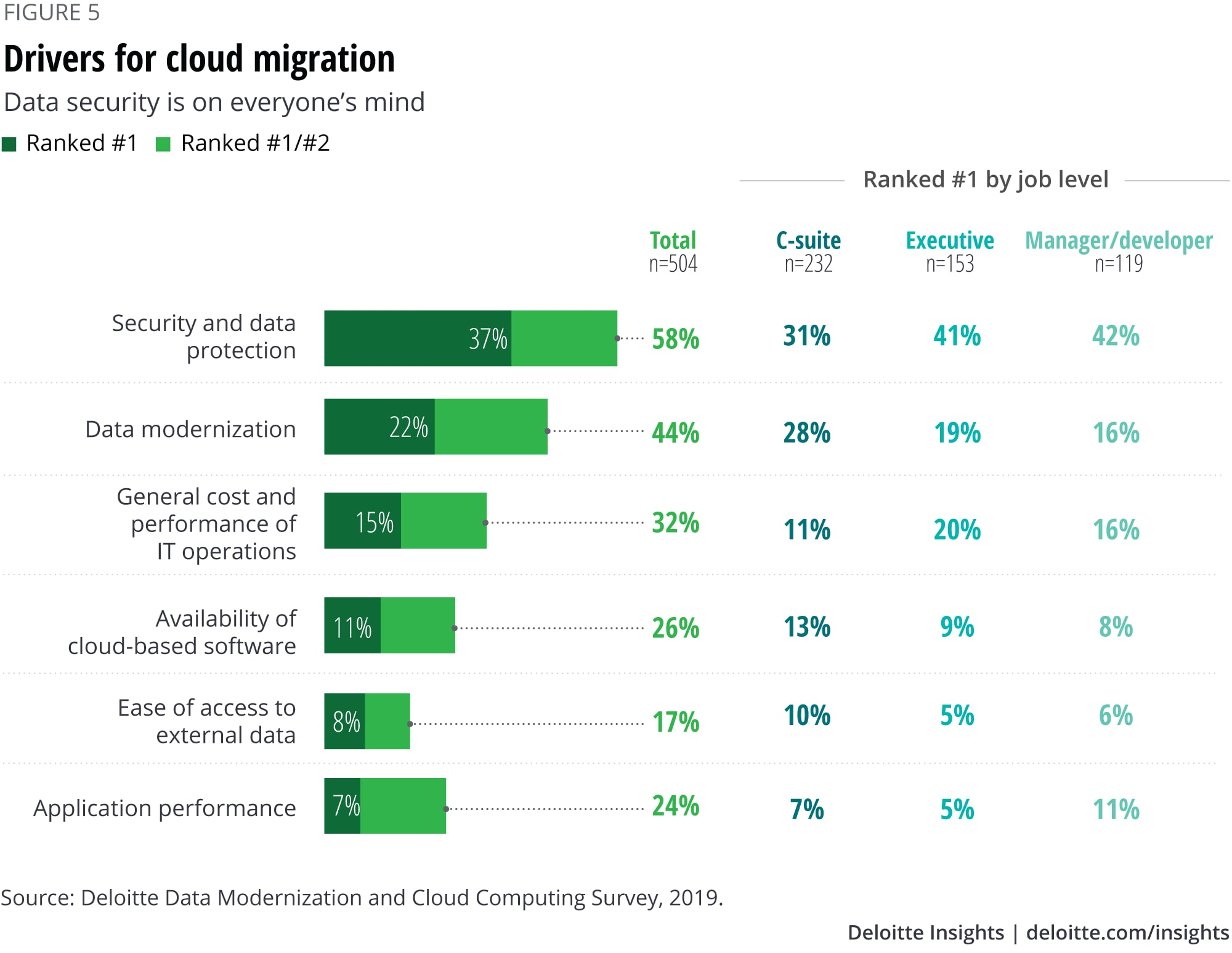 Drivers for cloud migration