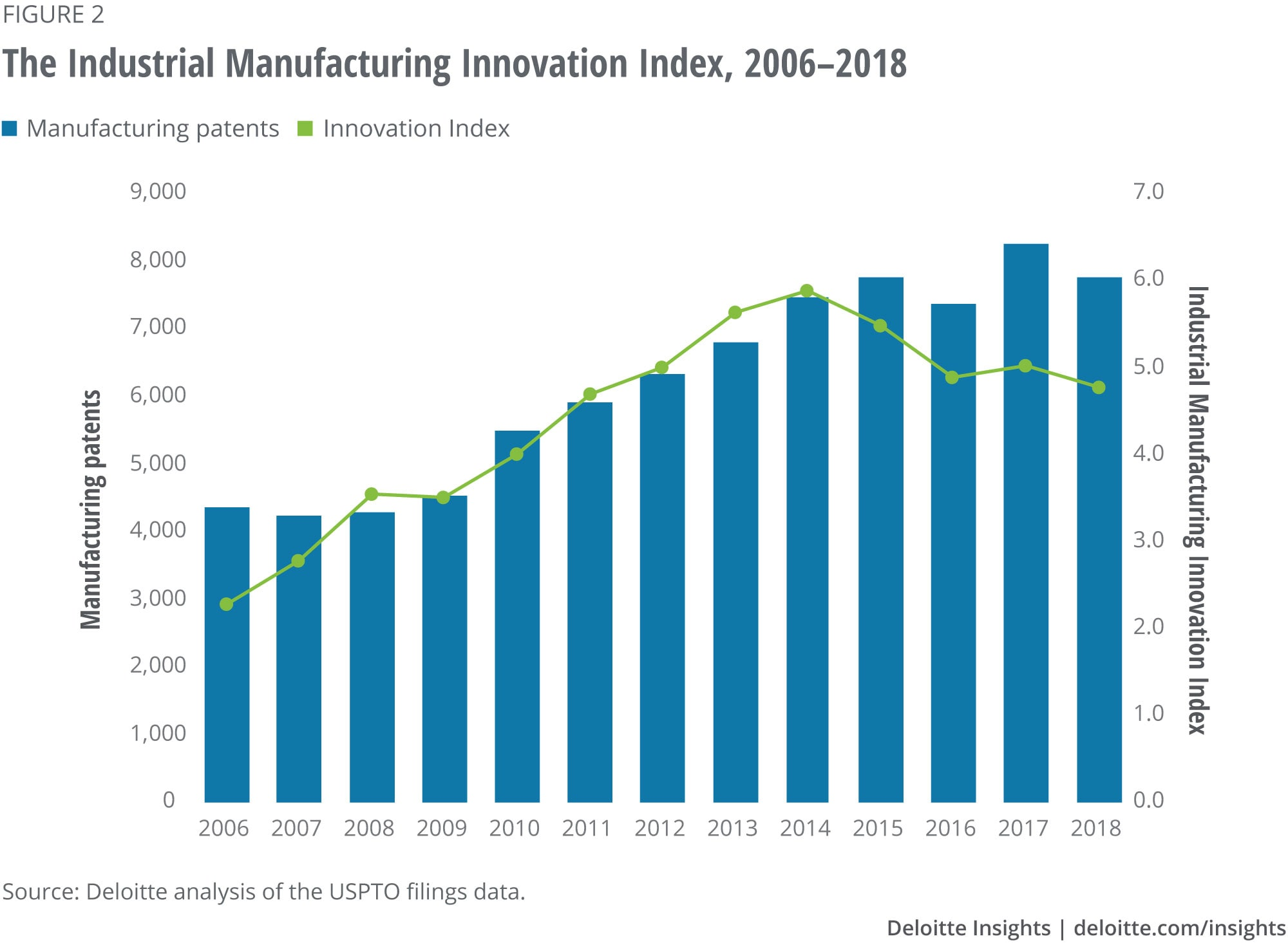 The Industrial Manufacturing Innovation Index, 2006-2018
