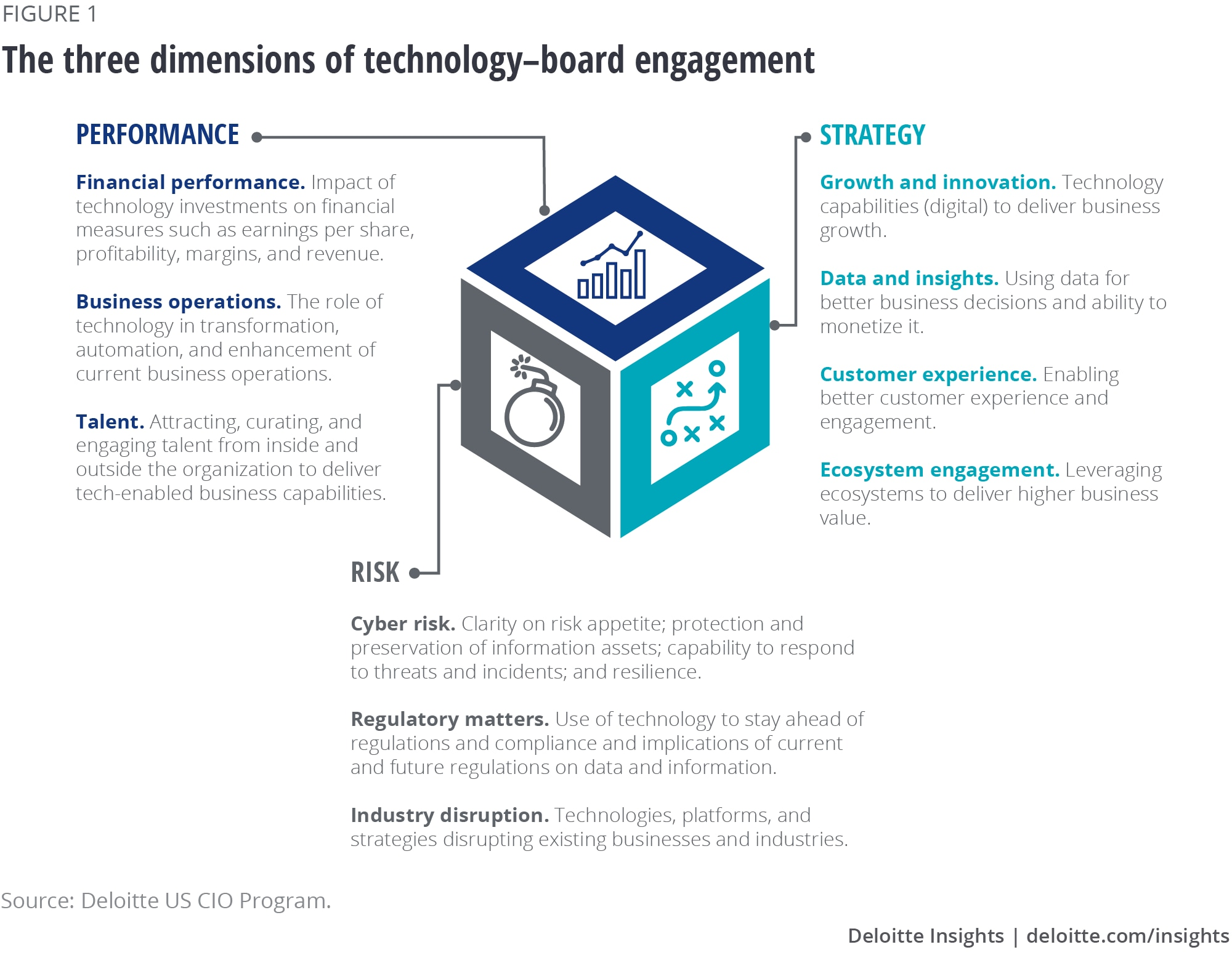 Boards Engage With Cios On Strategy Risk And Performance