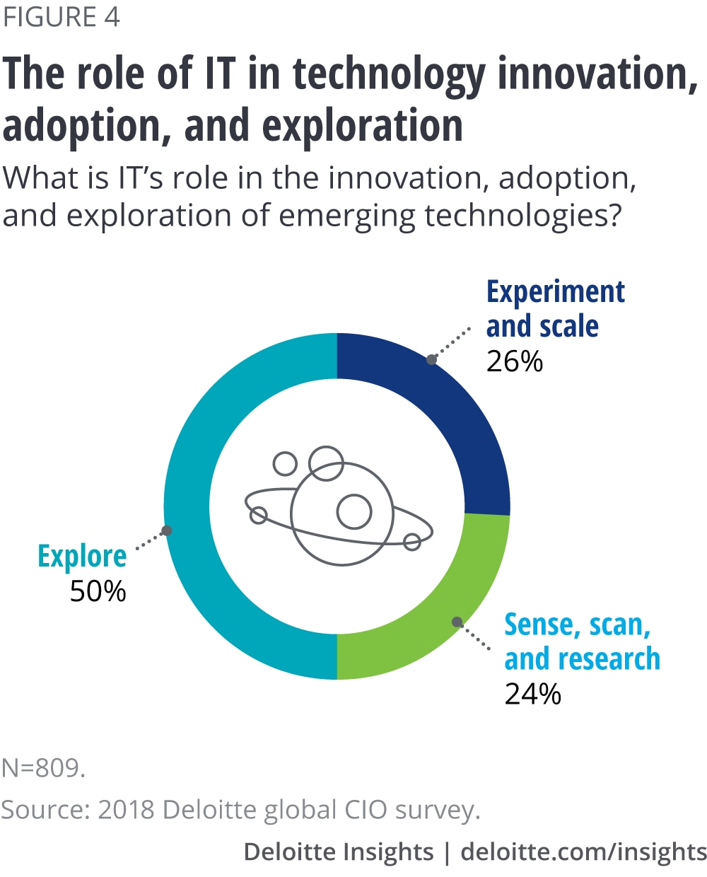 The role of IT in technology innovation, adoption, and exploration