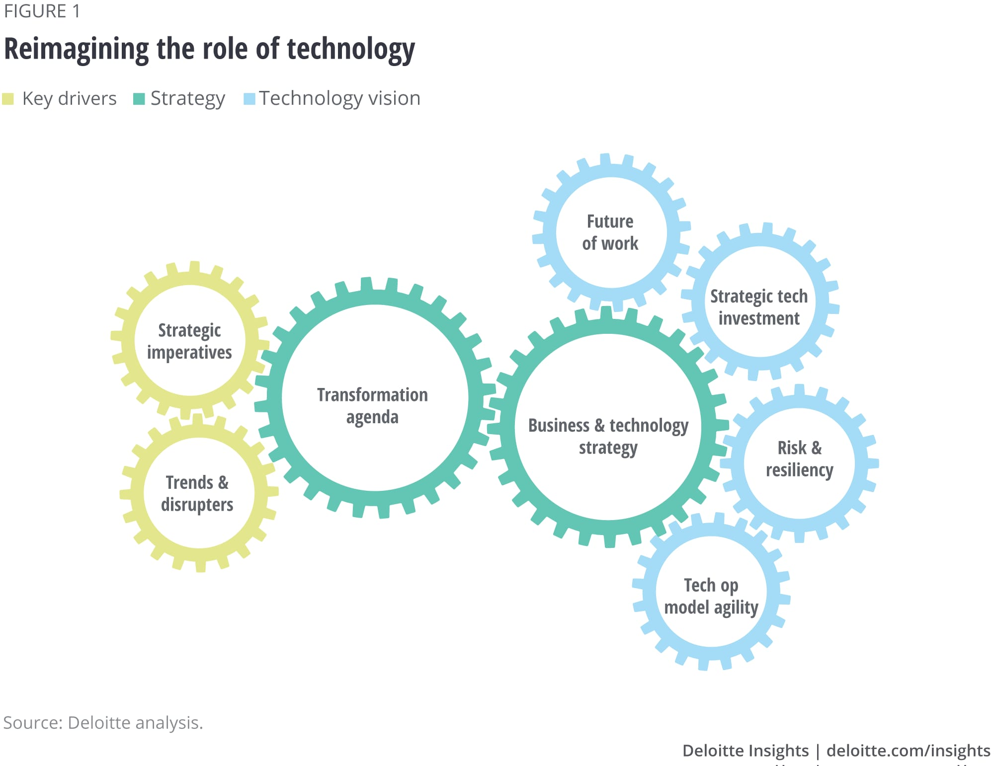 Reimagining the role of technology