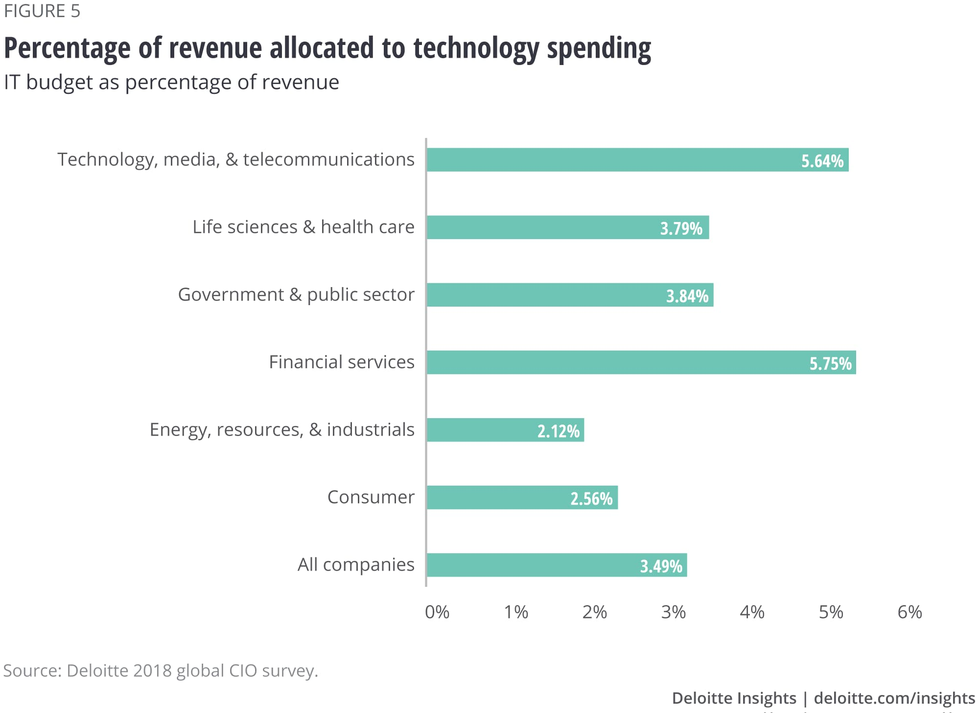 Percentage of revenue allocated to technology spending