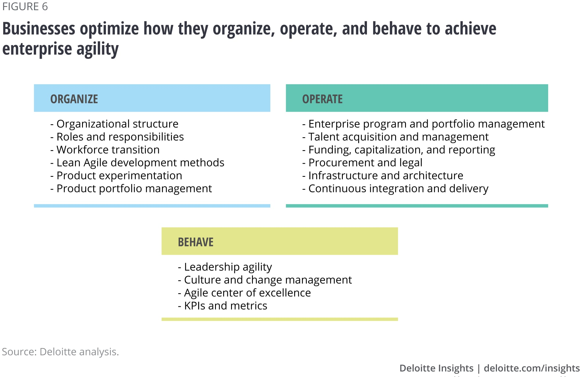 Businesses optimize how they organize, operate, and behave to achieve enterprise agility