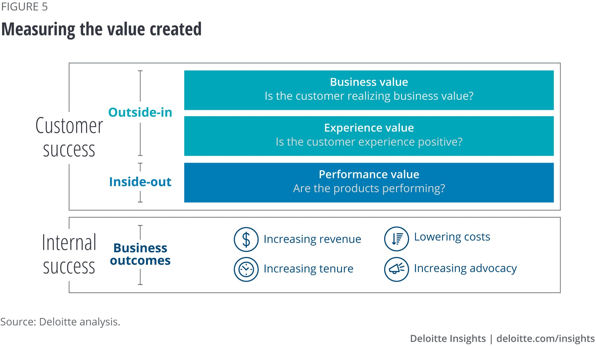 Measuring the value created