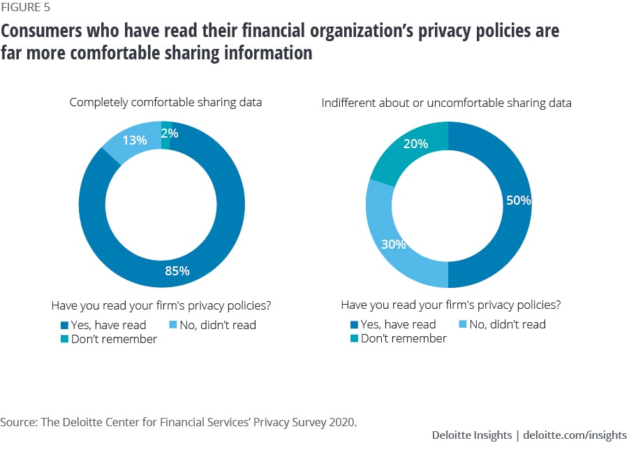 Privacy policies and level of comfort with sharing data