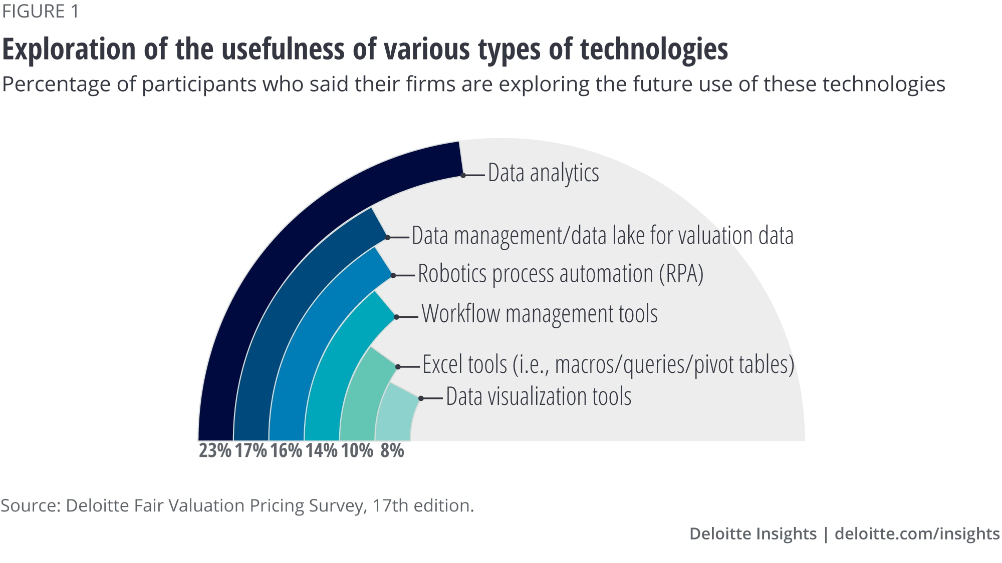 Exploration of the usefulness of various types of technologies