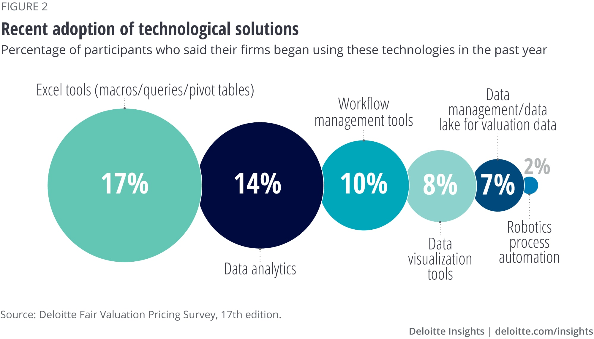 Recent adoption of technological solutions