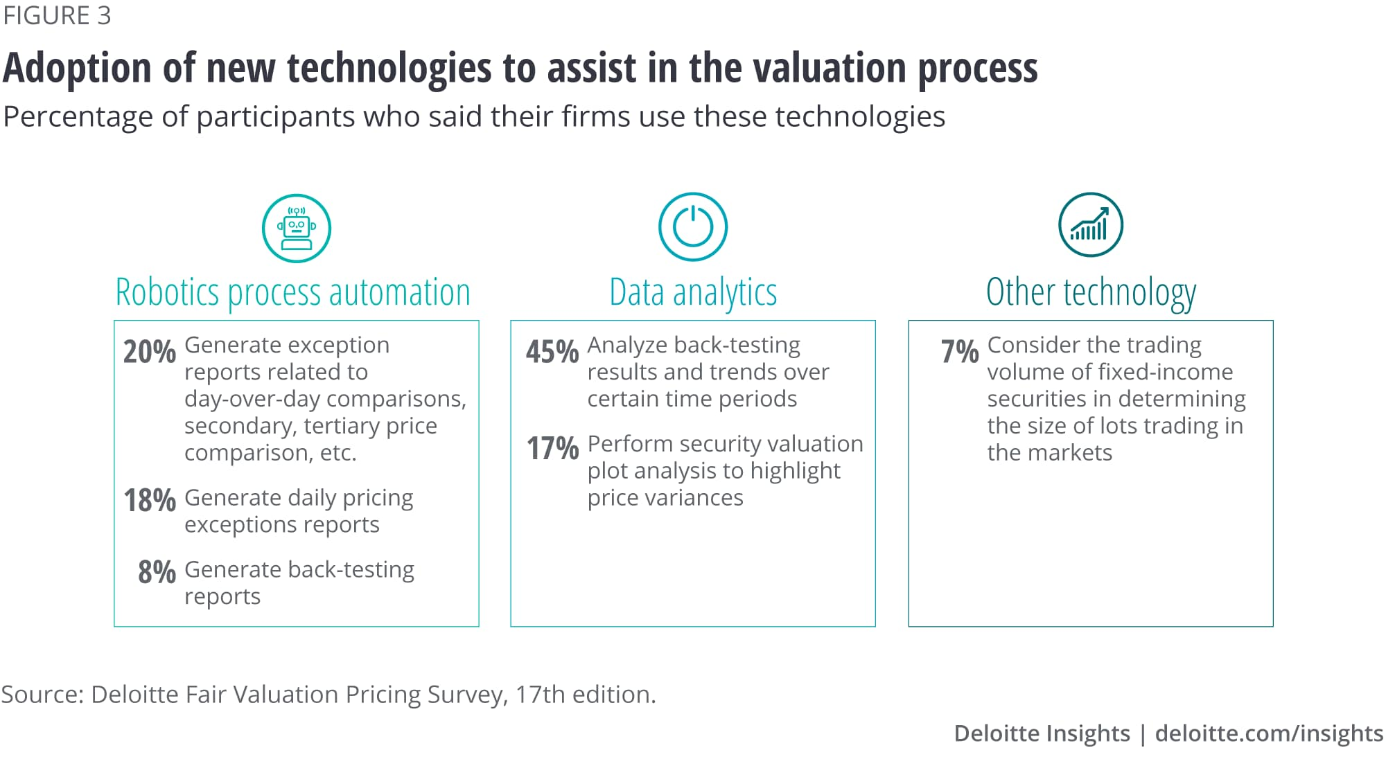 Adoption of new technologies to assist in the pricing process has been slow