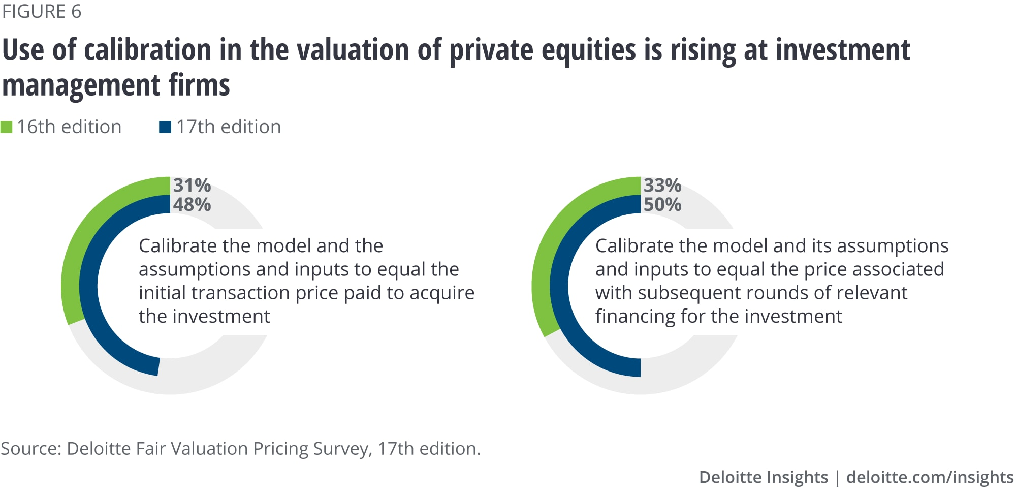 Using calibration in the valuation of private equities is rising at investment management firms