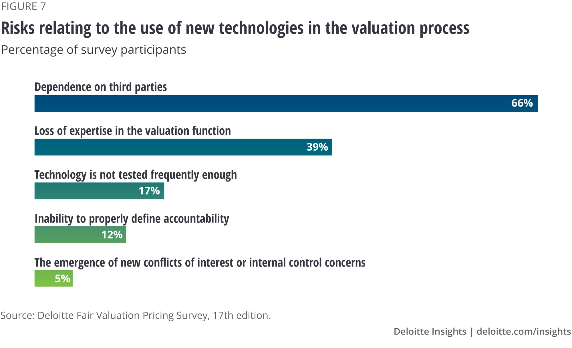 Risks relating to the use of new technologies in the pricing process