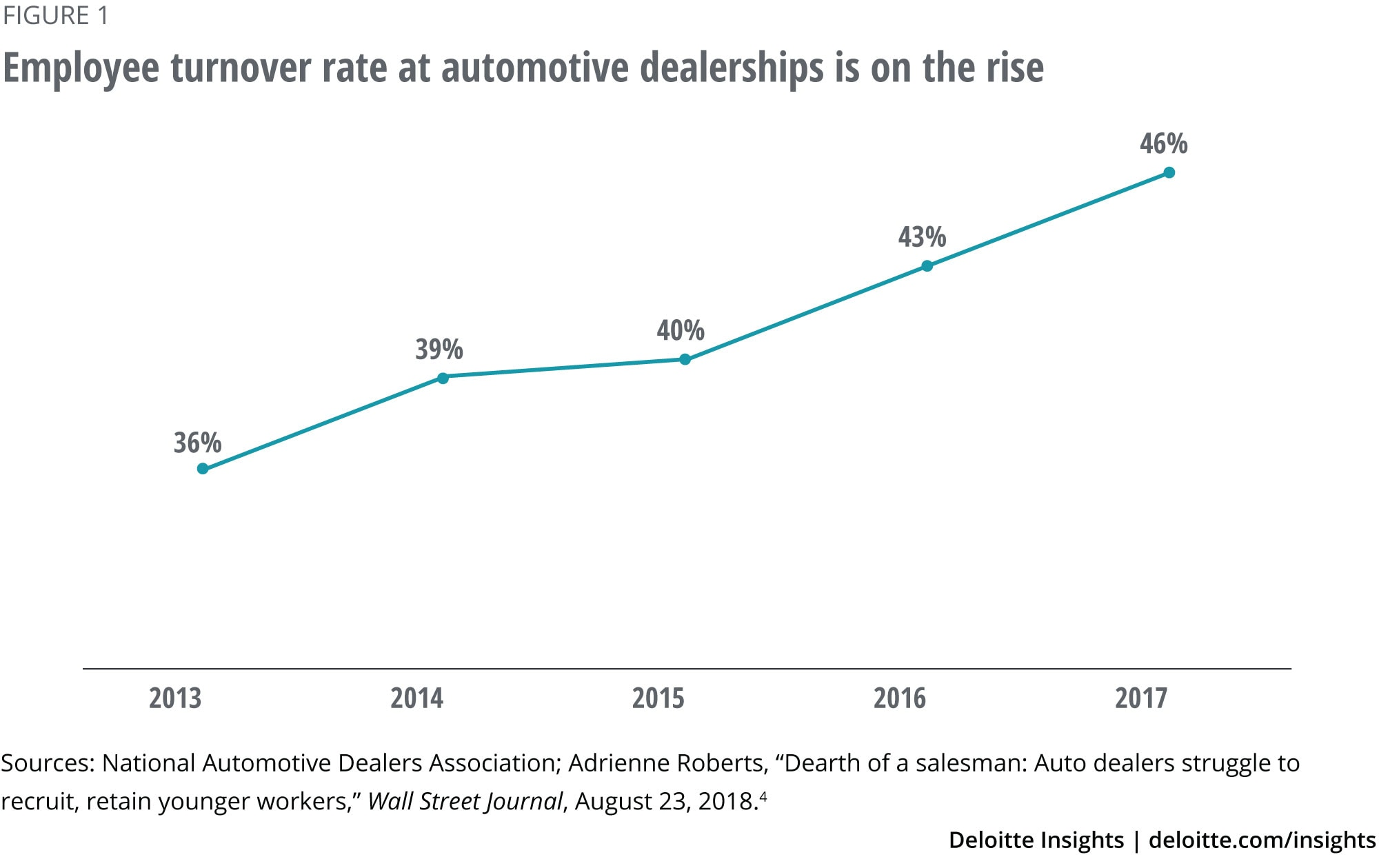 Employee turnover rate at automotive dealerships is on the rise