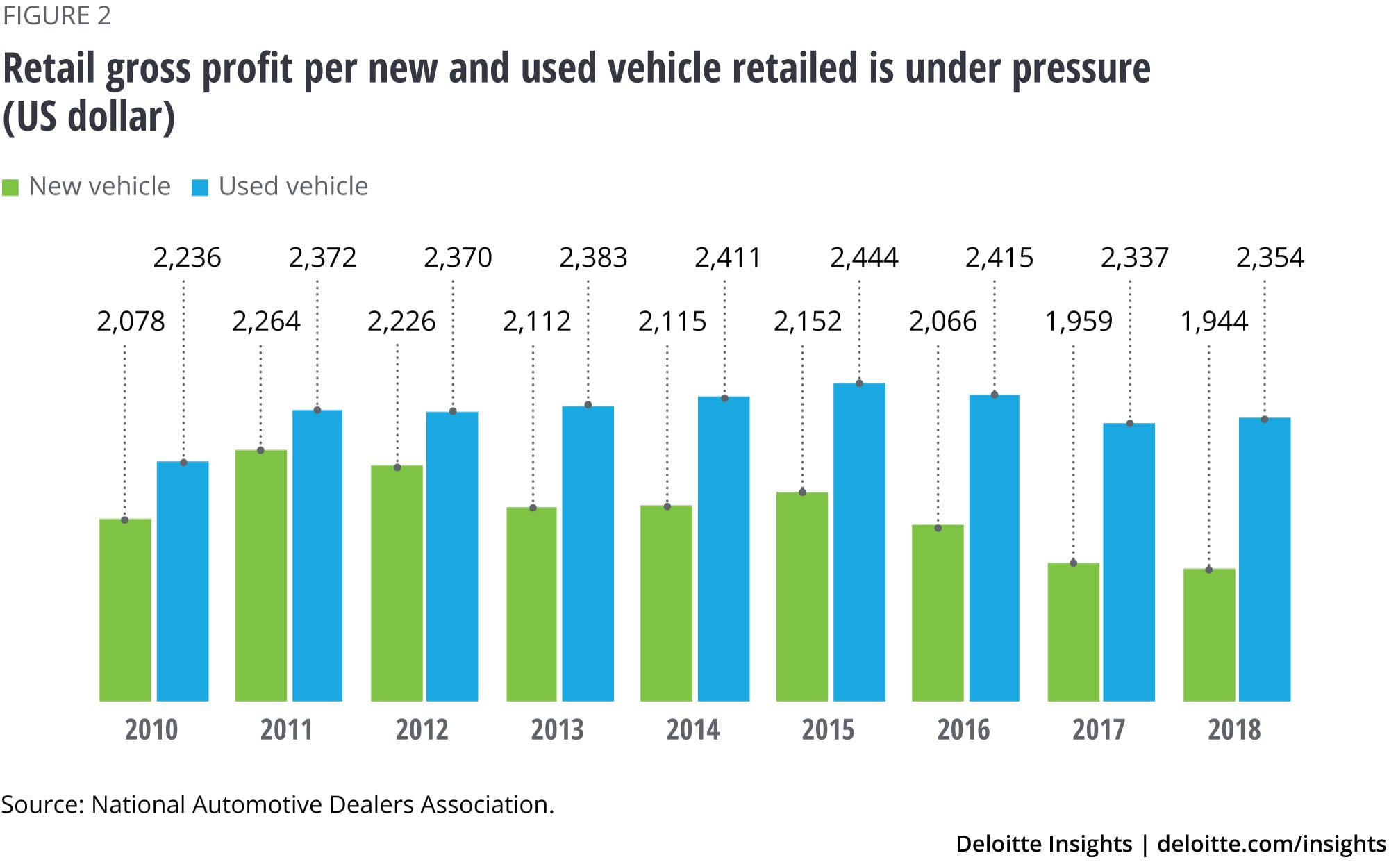 Retail gross profit per new and used vehicle retailed is under pressure (US dollar)